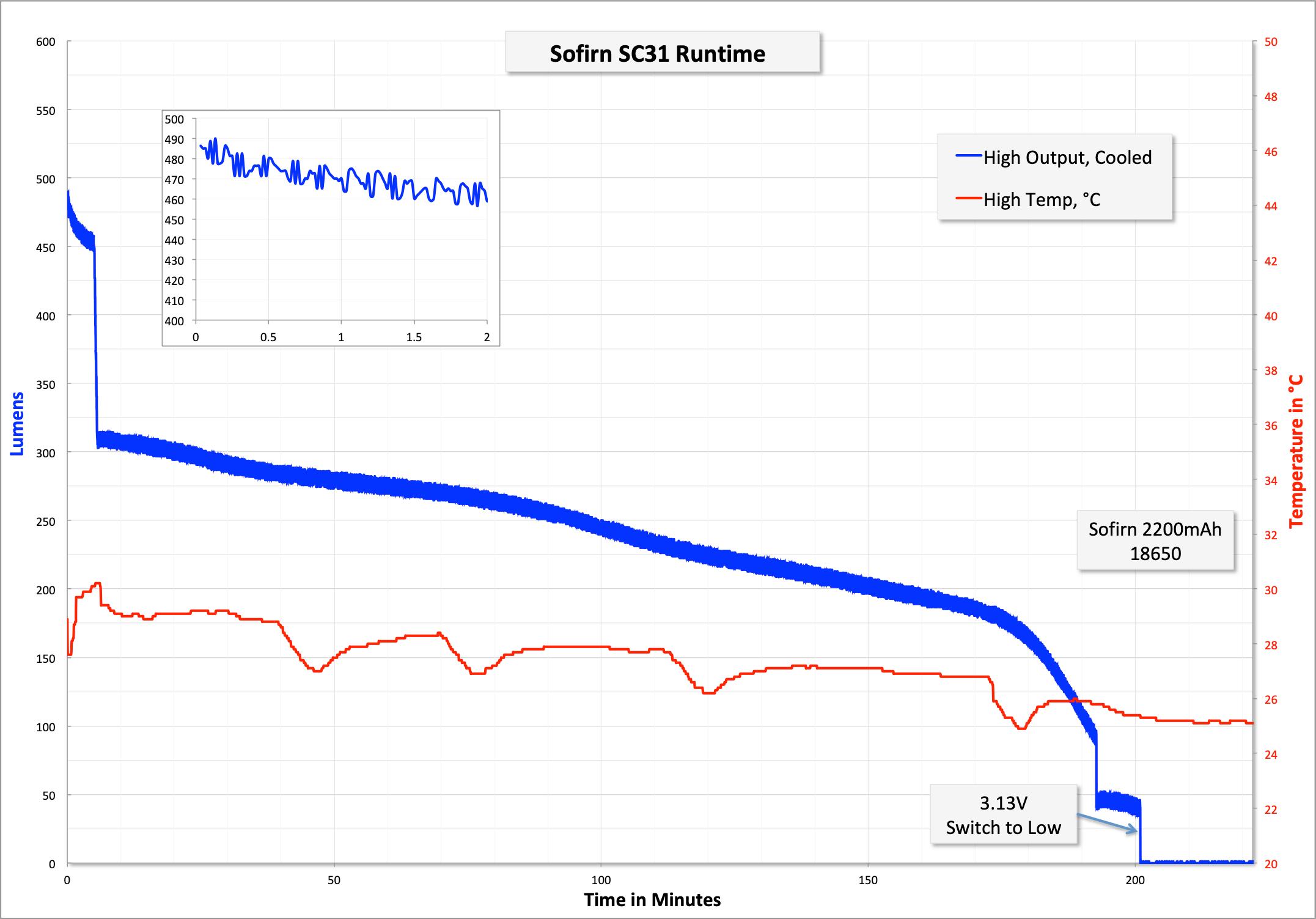 28_zeroair_reviews_sofirn_sc31_18650.png