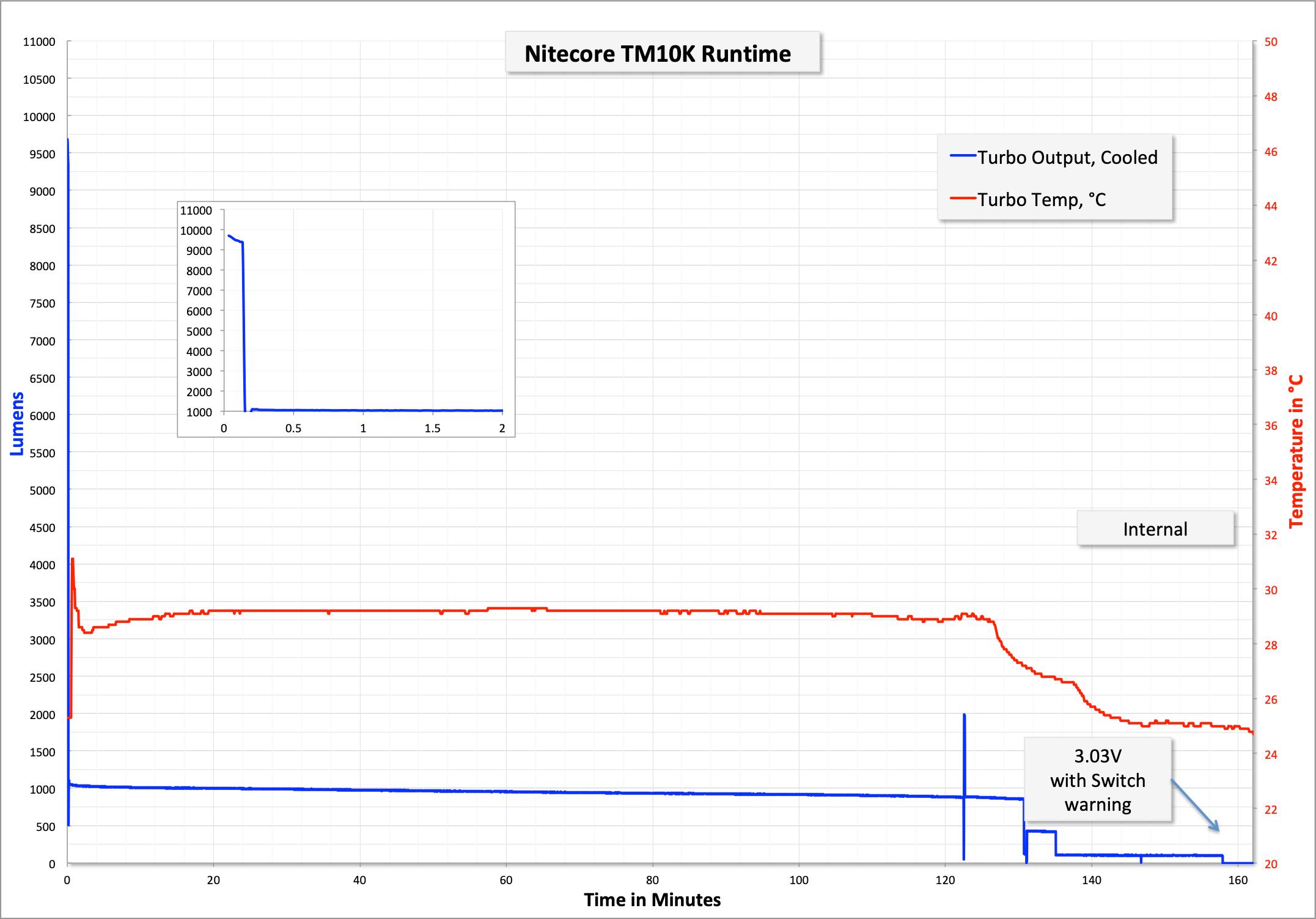 64_zeroair_reviews_nitecore_tm10k.png