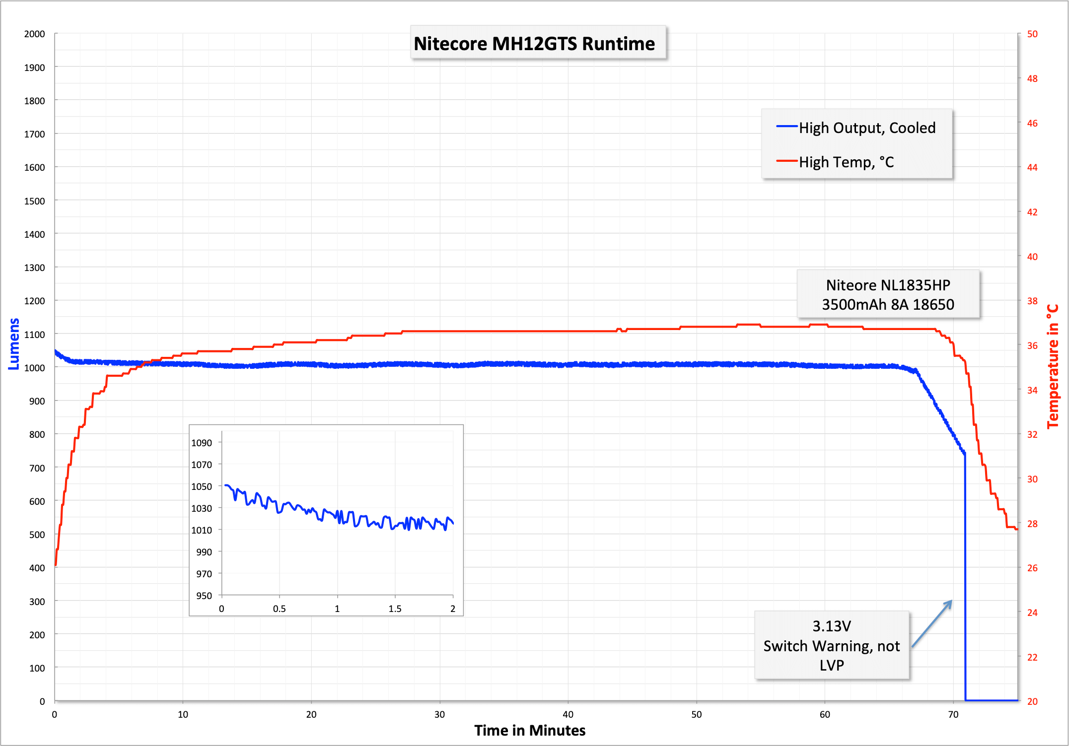 68_zeroair_reviews_nitecore_mh12gts_18650