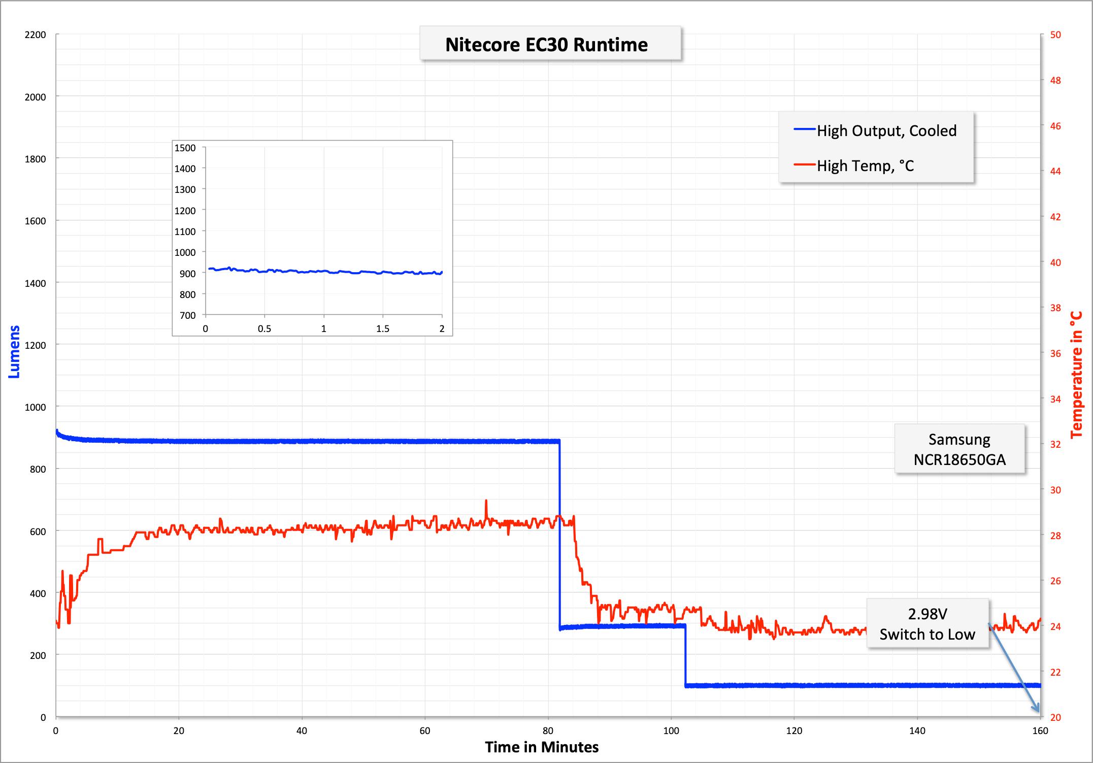 zeroair_reviews_nitecore_ec30_18650_35.png