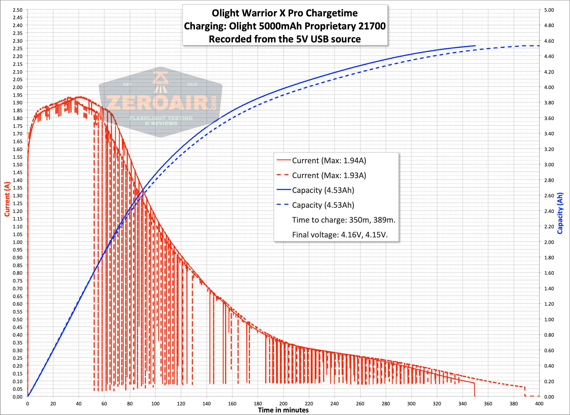 olight warrior x pro 21700 cree xhp35 hi charge graph