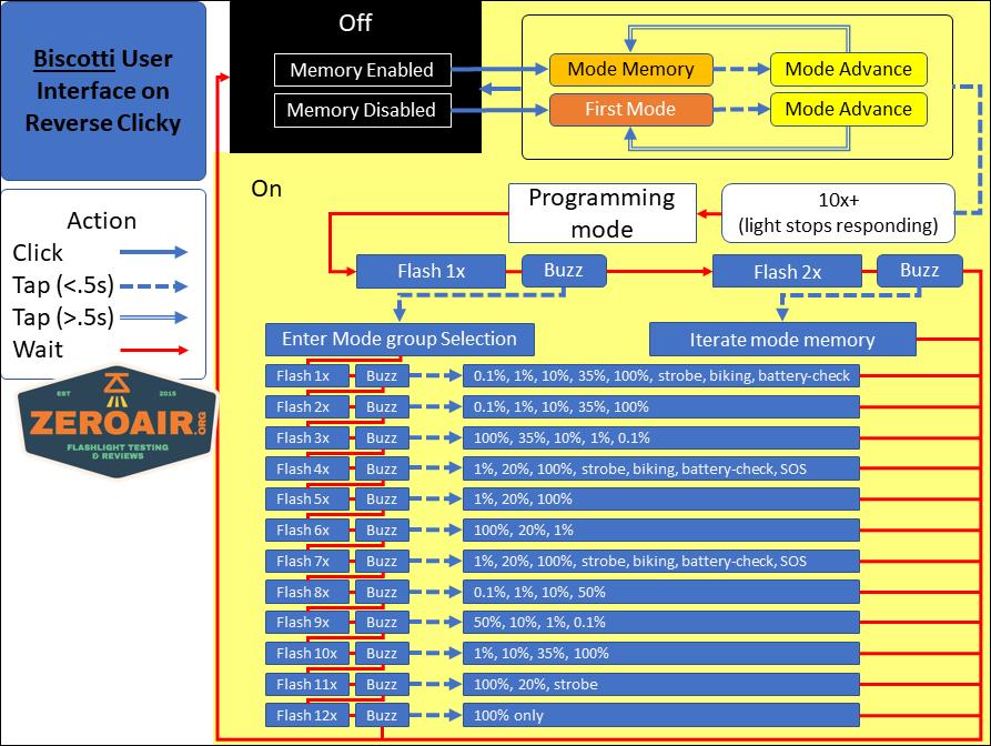 zeroair reviews biscotti flow chart revision 1