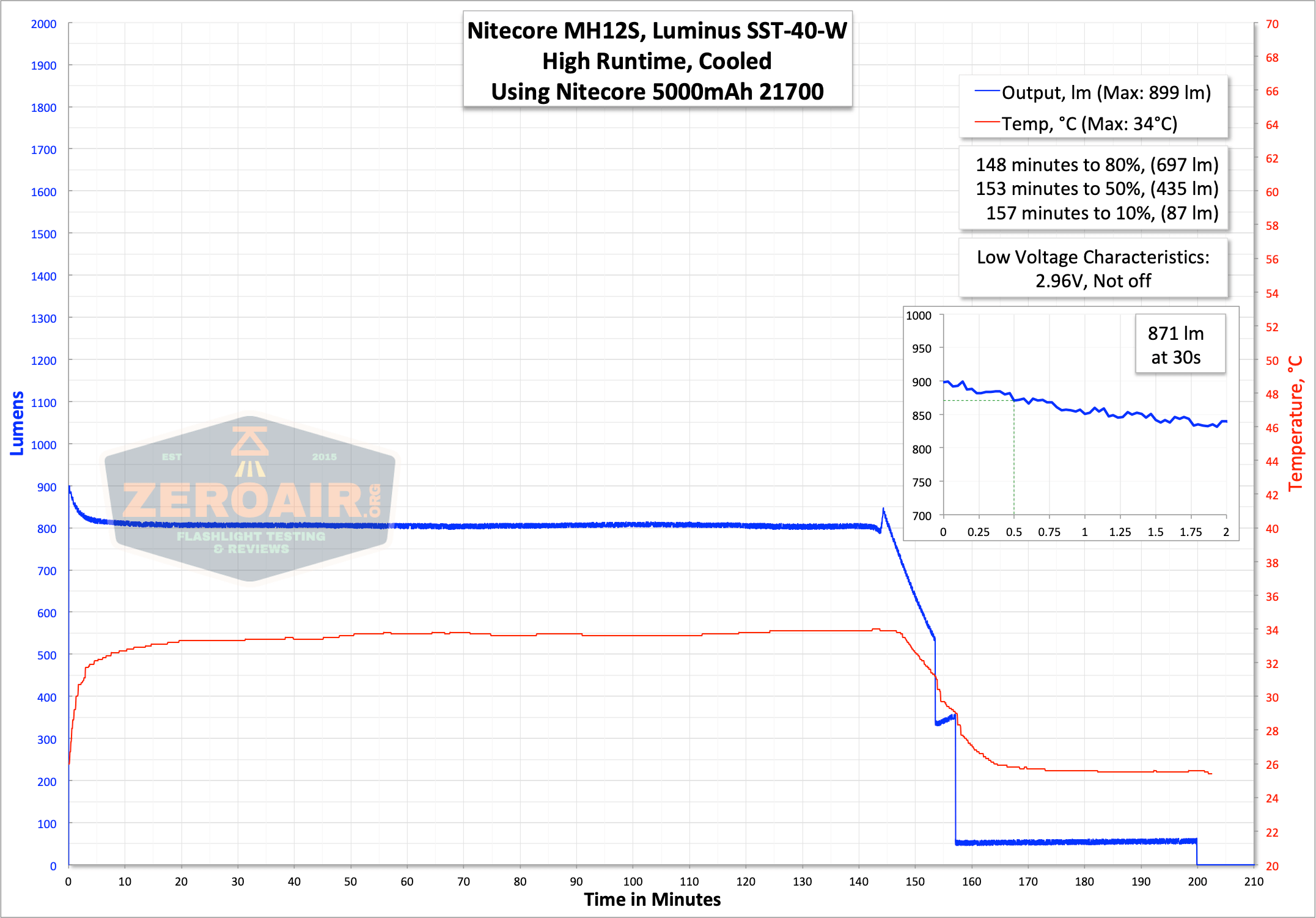 nitecore mh12s tactical flashlight runtime graph high