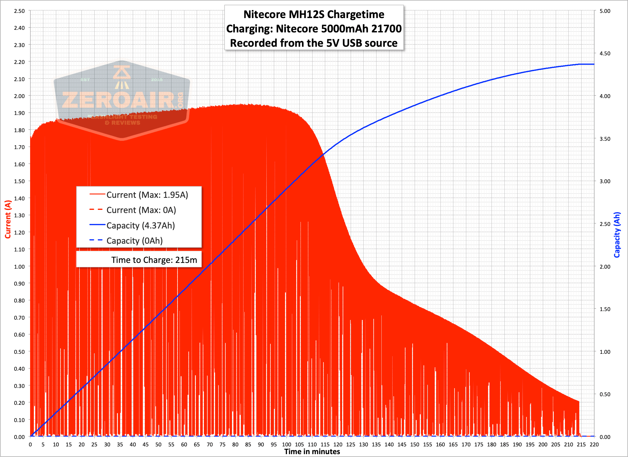 nitecore mh12s tactical flashlight charge graph