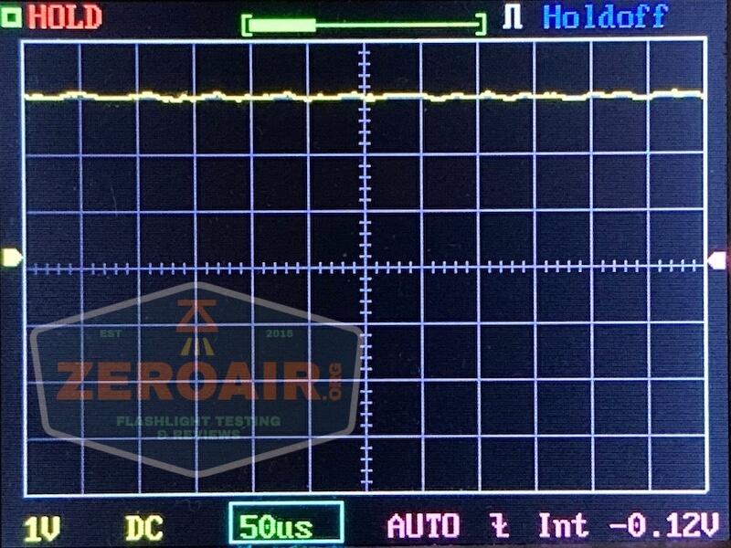 olight perun 2 21700 headlamp orange pwm graph 3