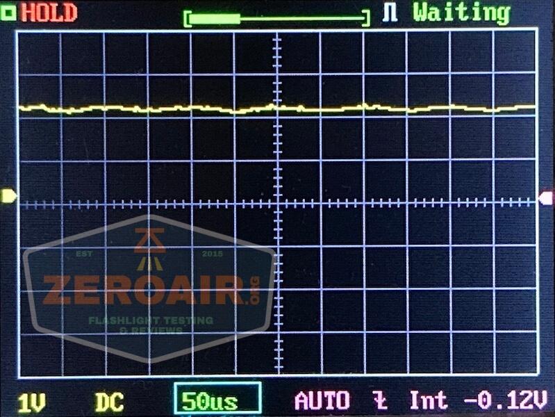 olight perun 2 21700 headlamp orange pwm graph 4