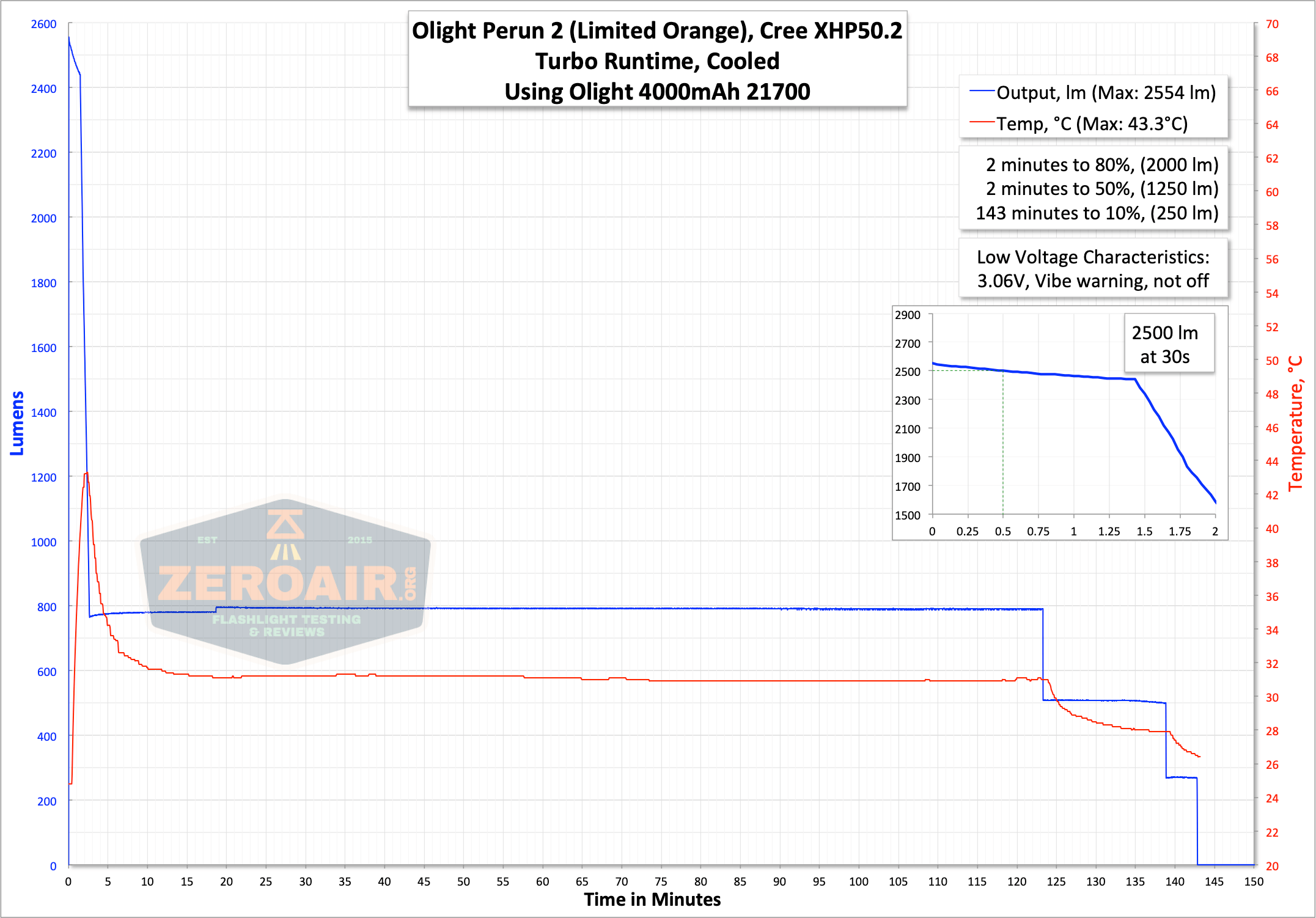 olight perun 2 21700 headlamp orange runtime graph turbo