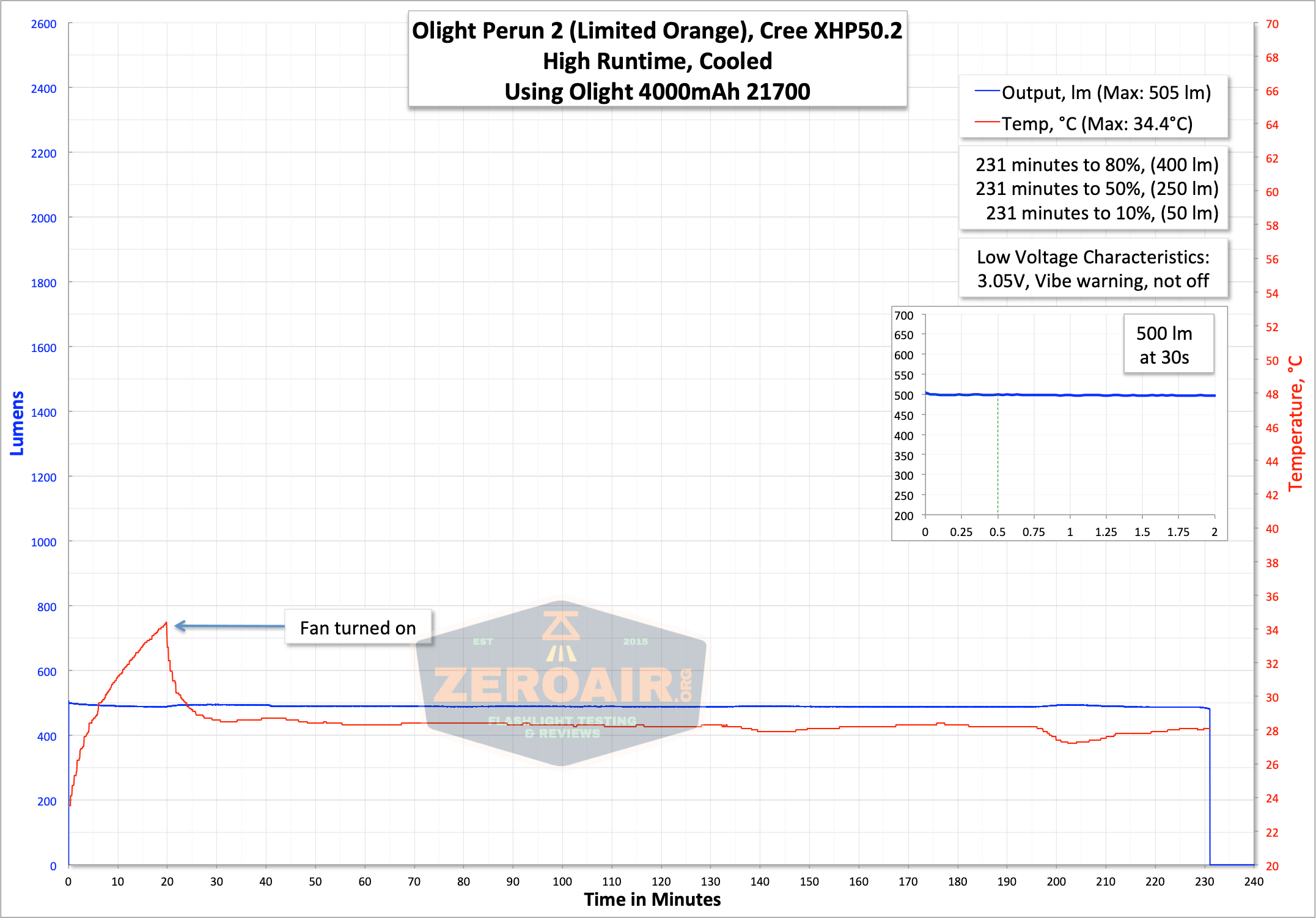 olight perun 2 21700 headlamp orange runtime graph high