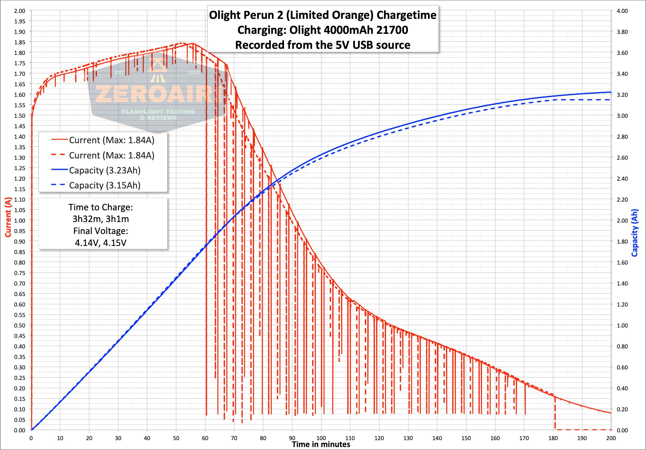 olight perun 2 21700 headlamp orange charge graph
