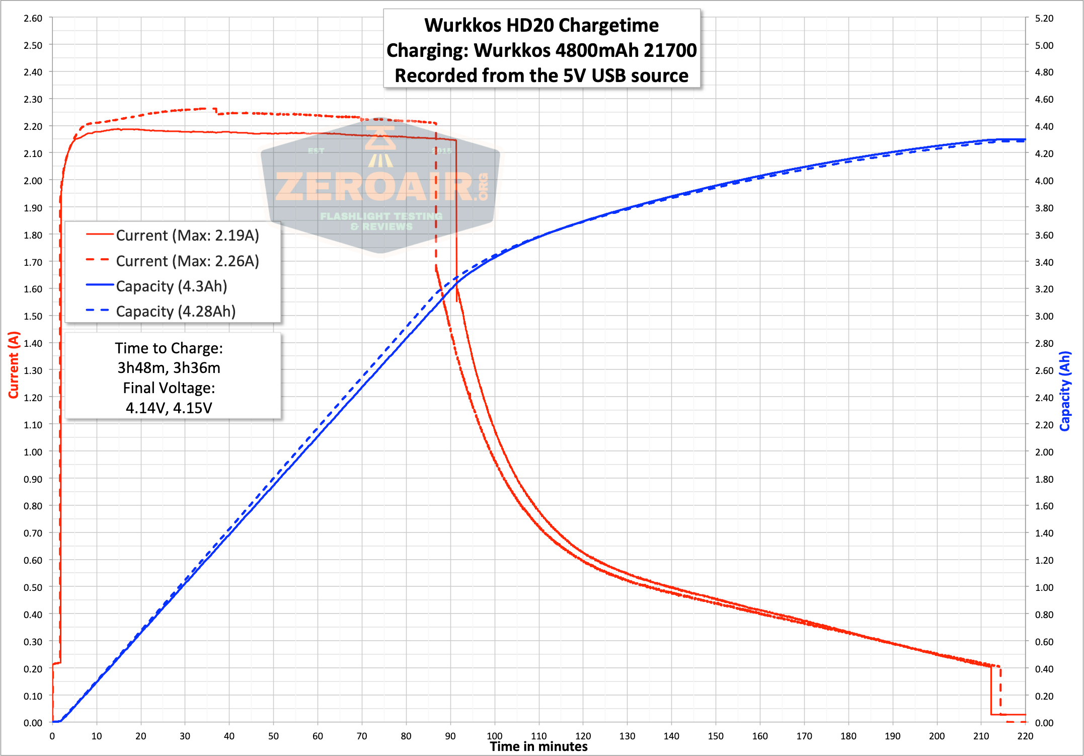 wurkkos hd20 21700 headlamp charge graph