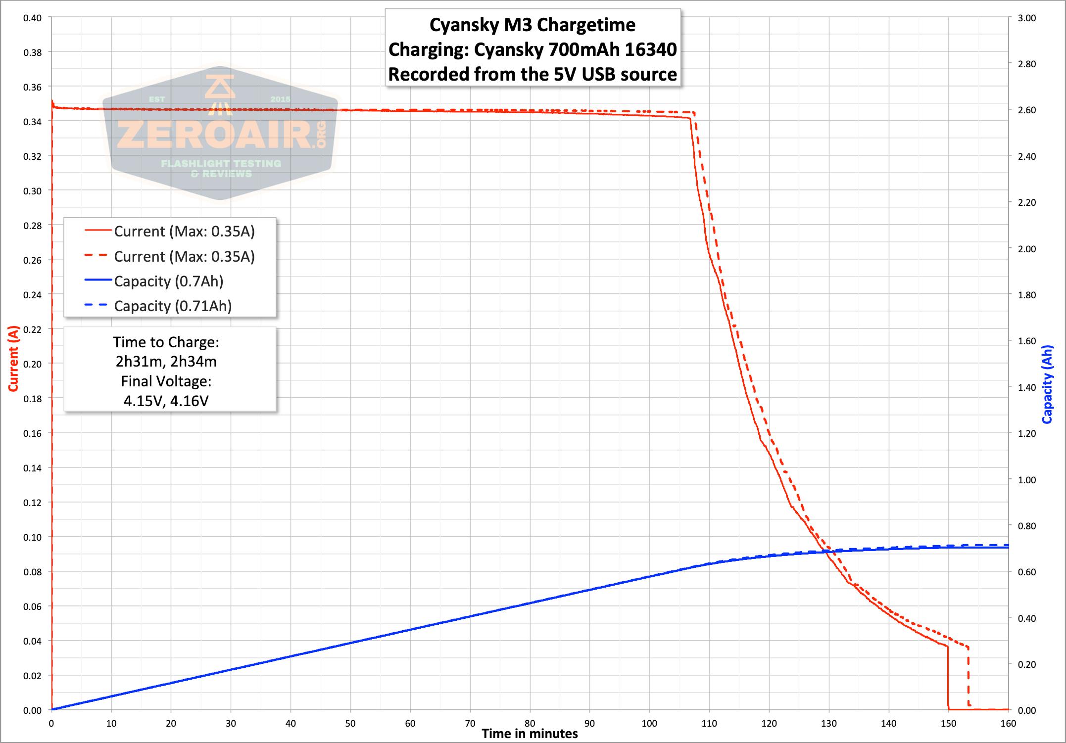 freasygears cyansky m3 titanium pocket flashlight charge graph