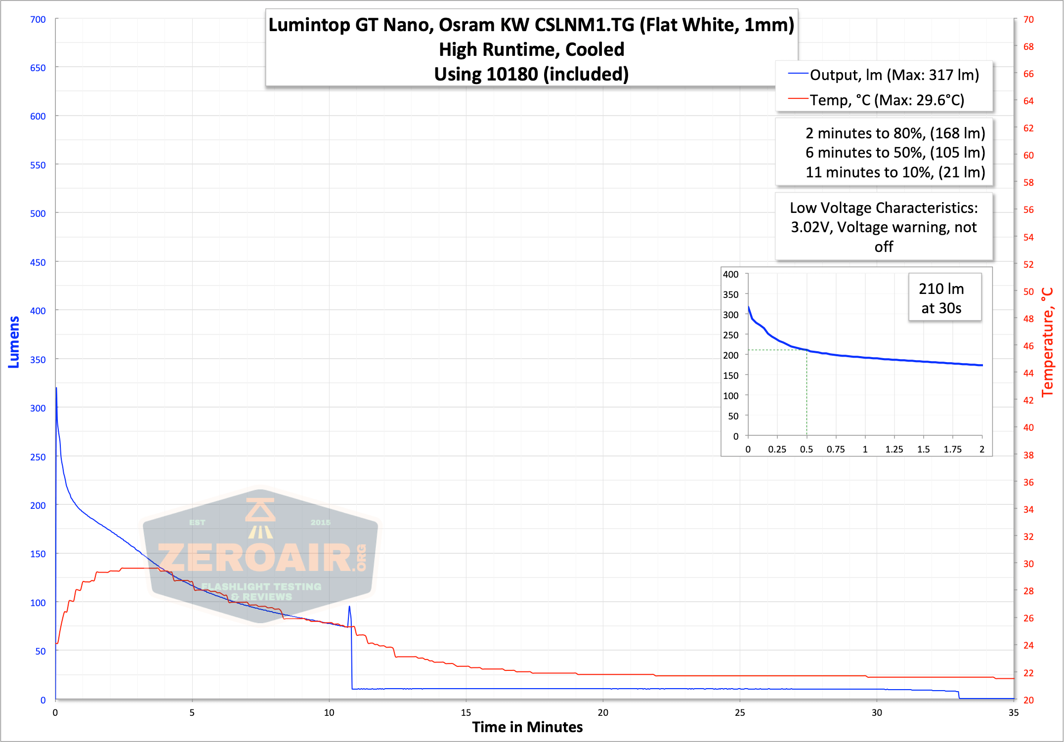 lumintop gt nano osram 10180 thrower high runtime graph
