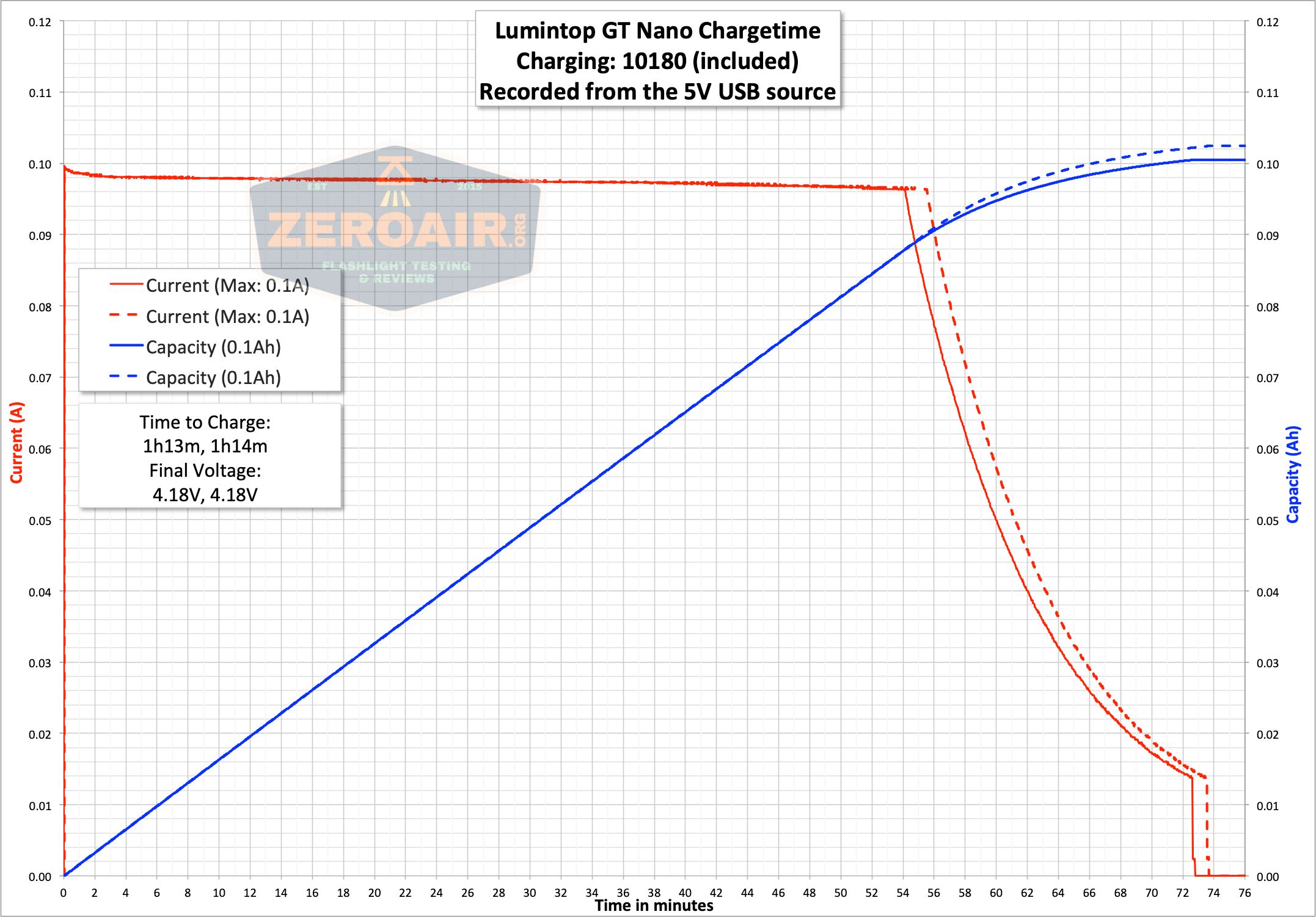 lumintop gt nano osram 10180 thrower charge graph