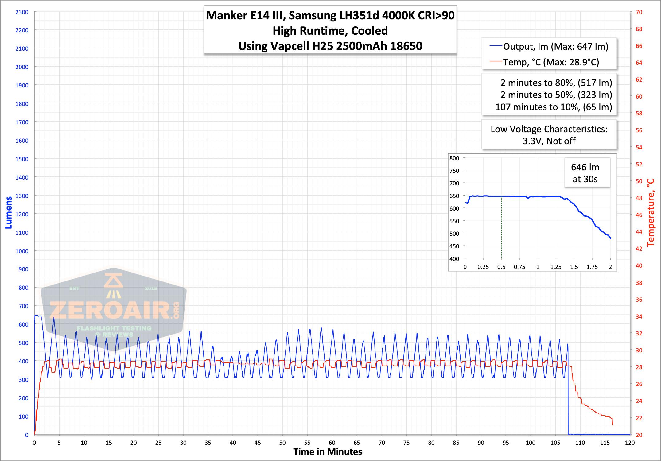manker e14iii 18650 flood flashlight runtime graph high