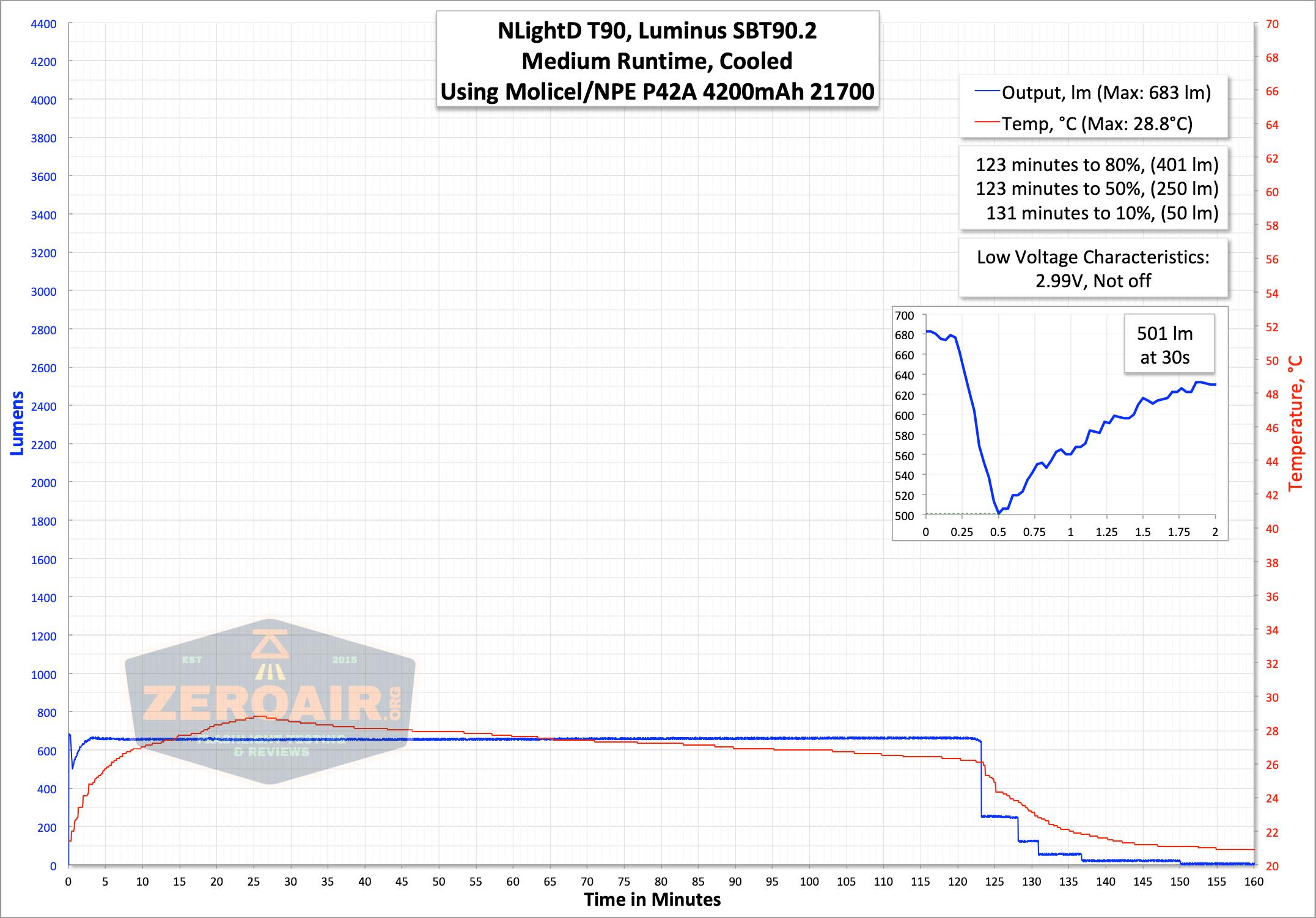 NlightD T90 luminus sbt-90.2 Andúril 21700 runtime medium