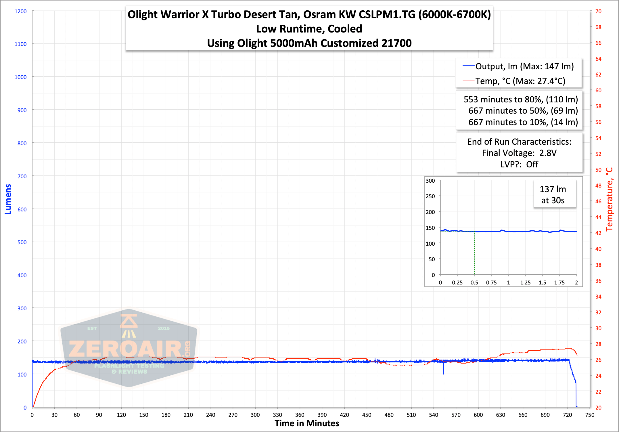 olight warrior x turbo desert tan flashlight runtime low graph