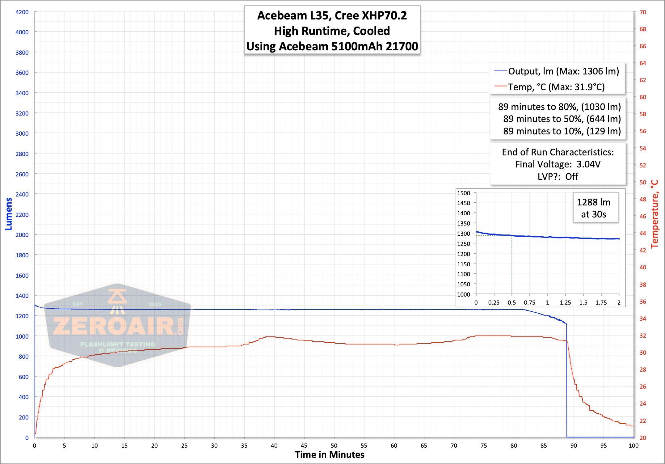 acebeam l35 flashlight runtime graph on high