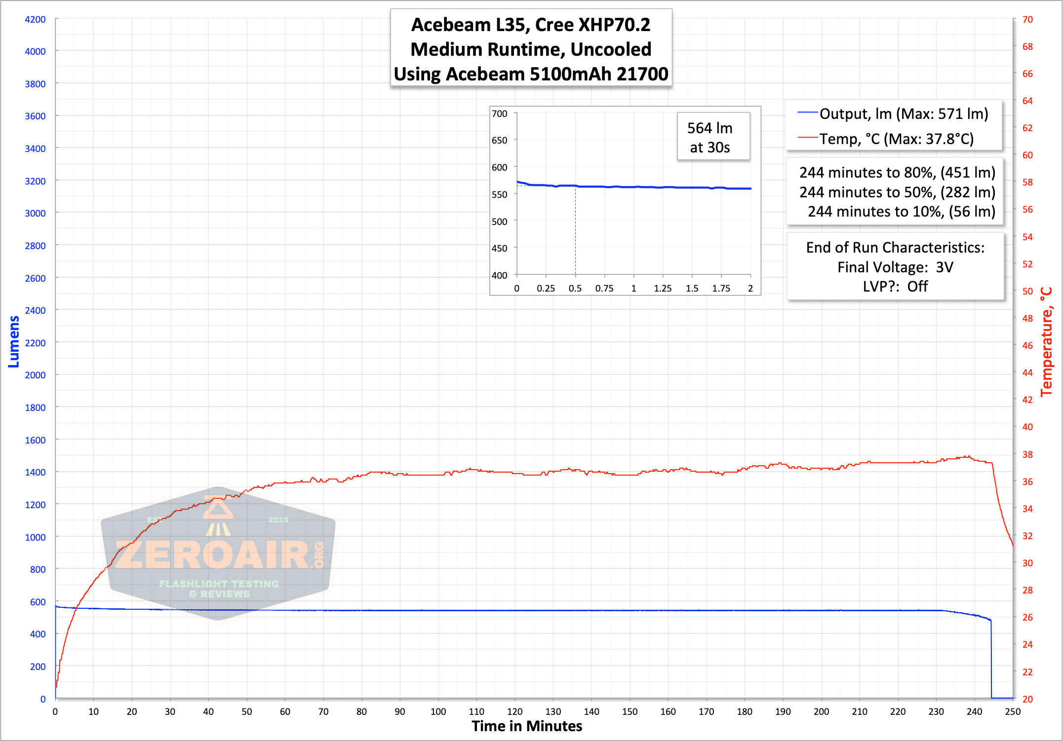 acebeam l35 flashlight runtime graph on medium 2