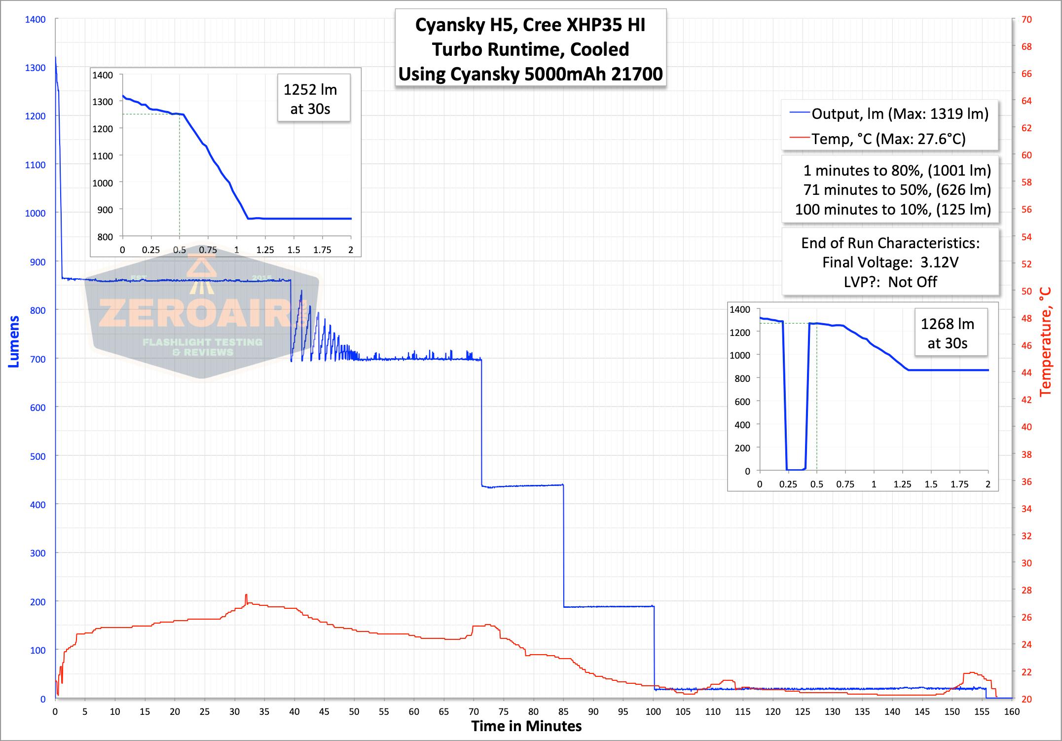 cyansky h5 runtime graph turbo