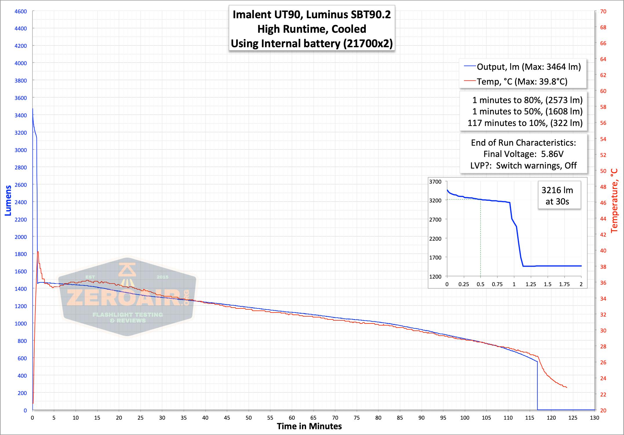 imalent ut90 runtime graph high