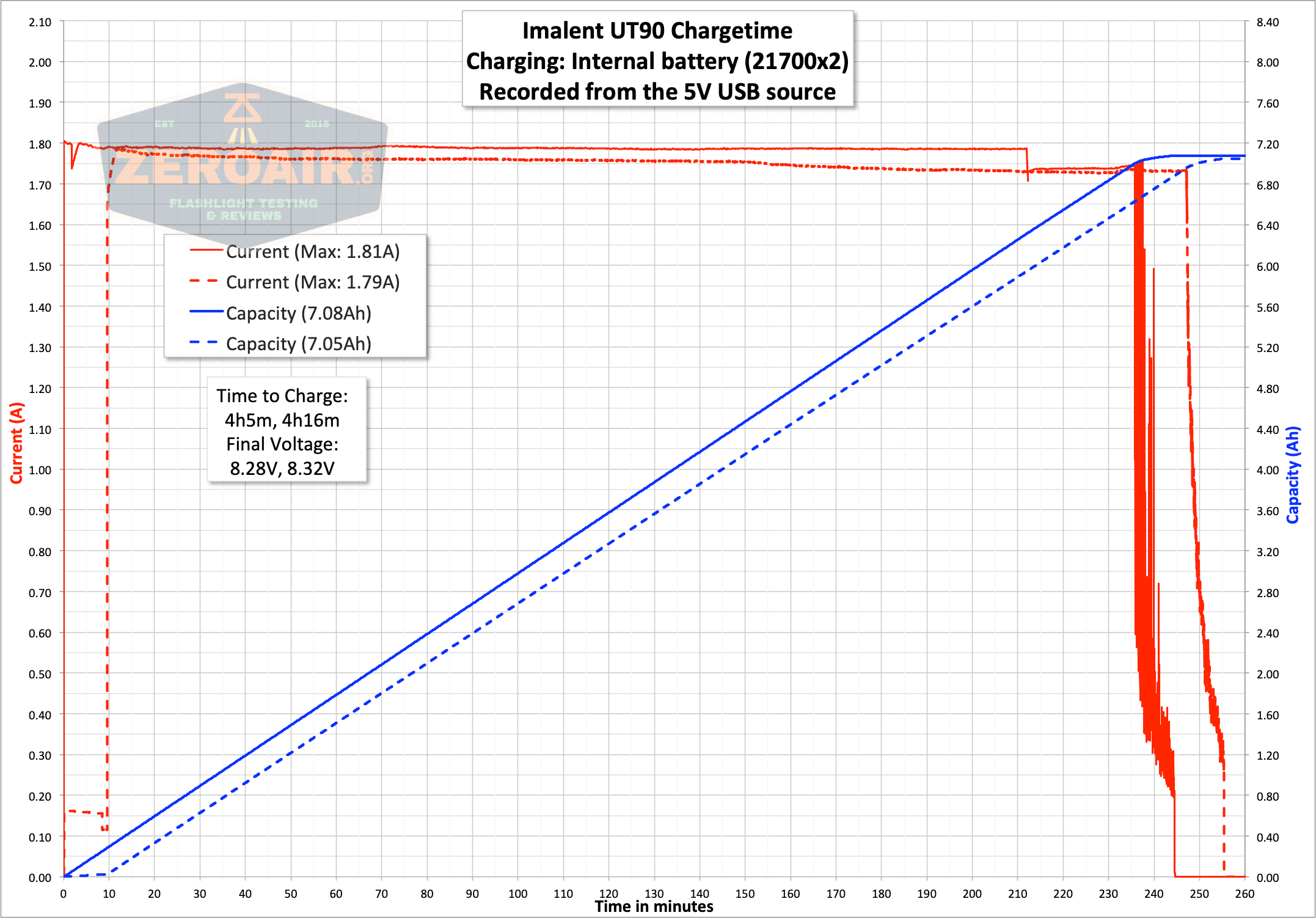 imalent ut90 charge graph