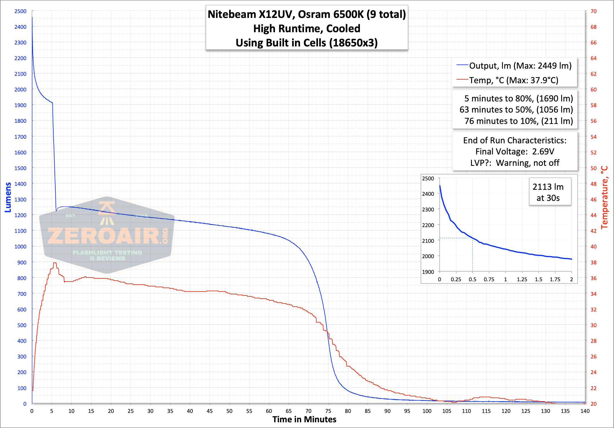 nitebeam x12uv flashlight runtime graph on high