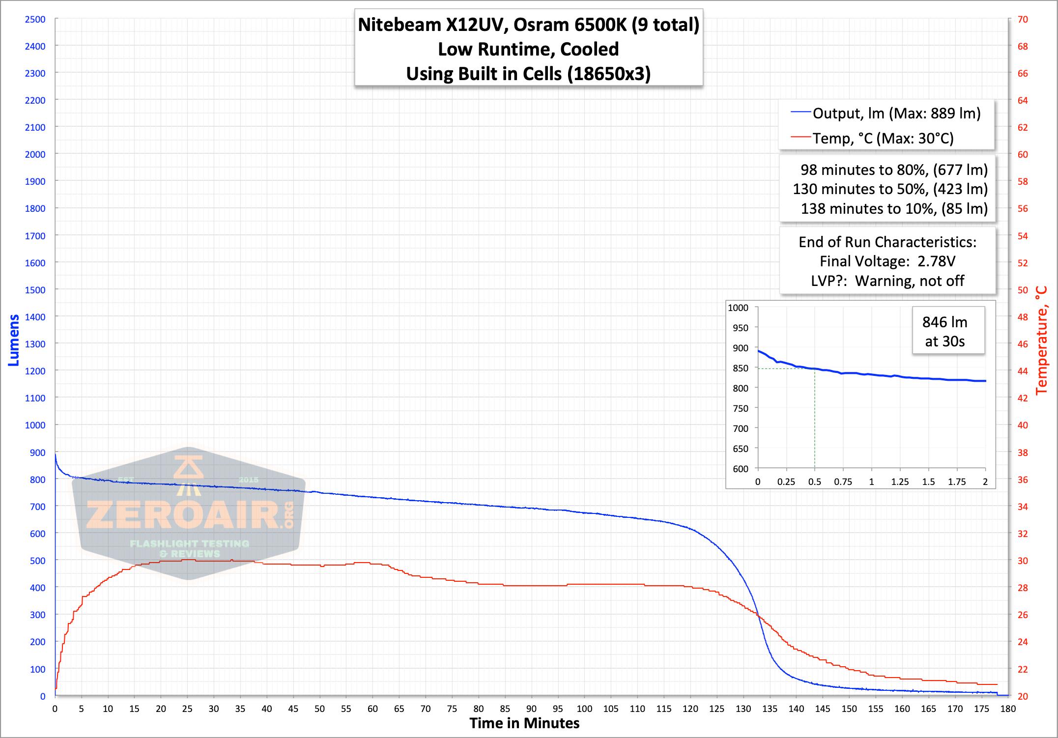 nitebeam x12uv flashlight runtime graph on low