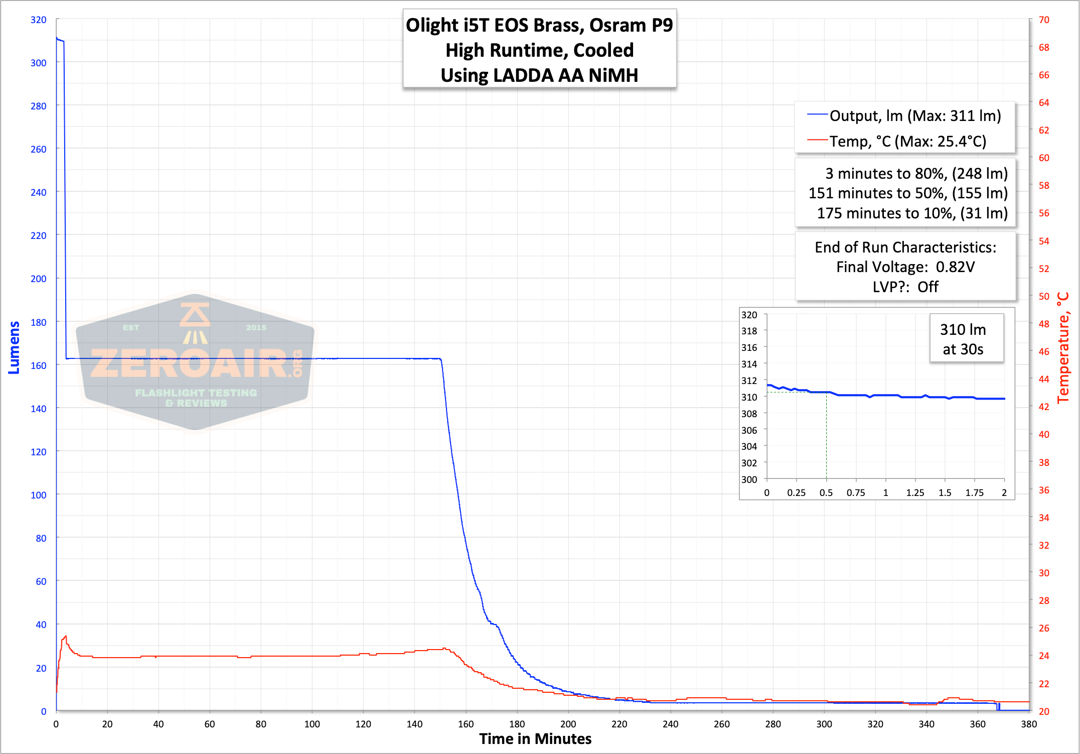 runtime graph on high