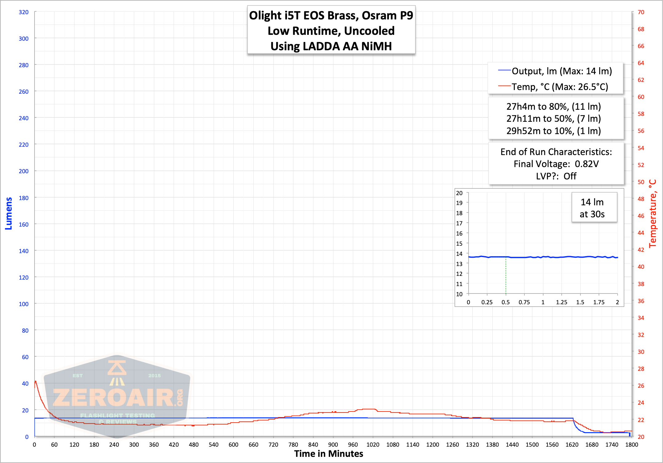runtime graph on low