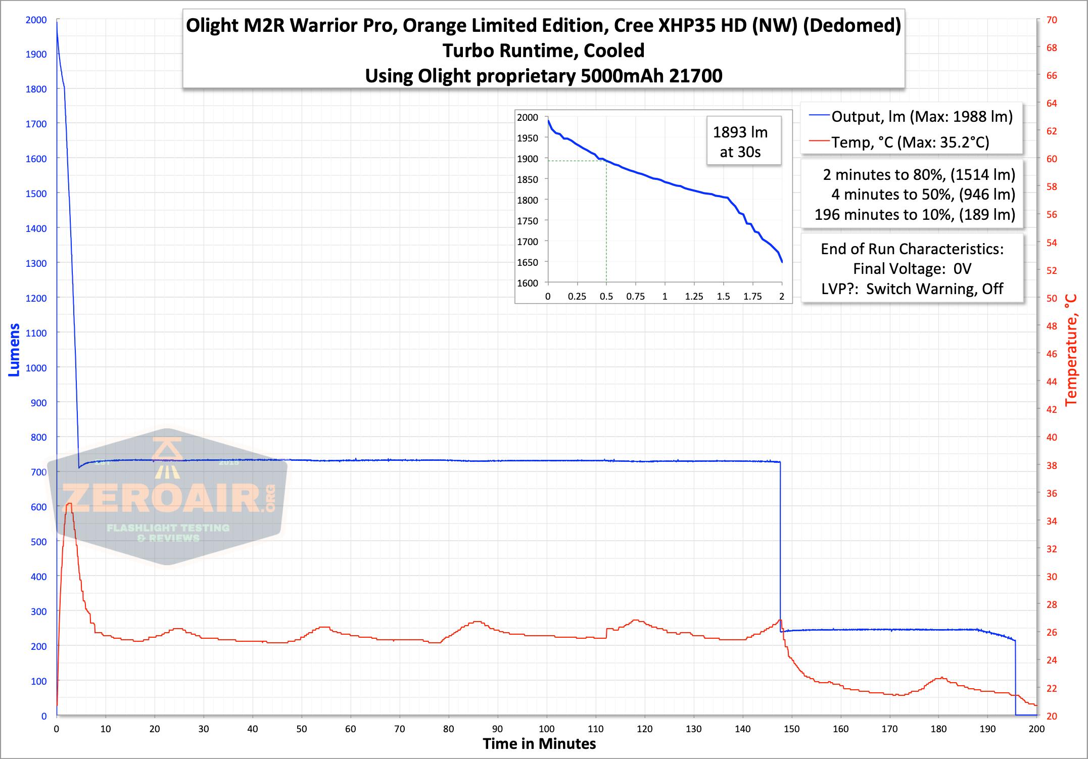 Olight m2r pro warrior runtime graph turbo