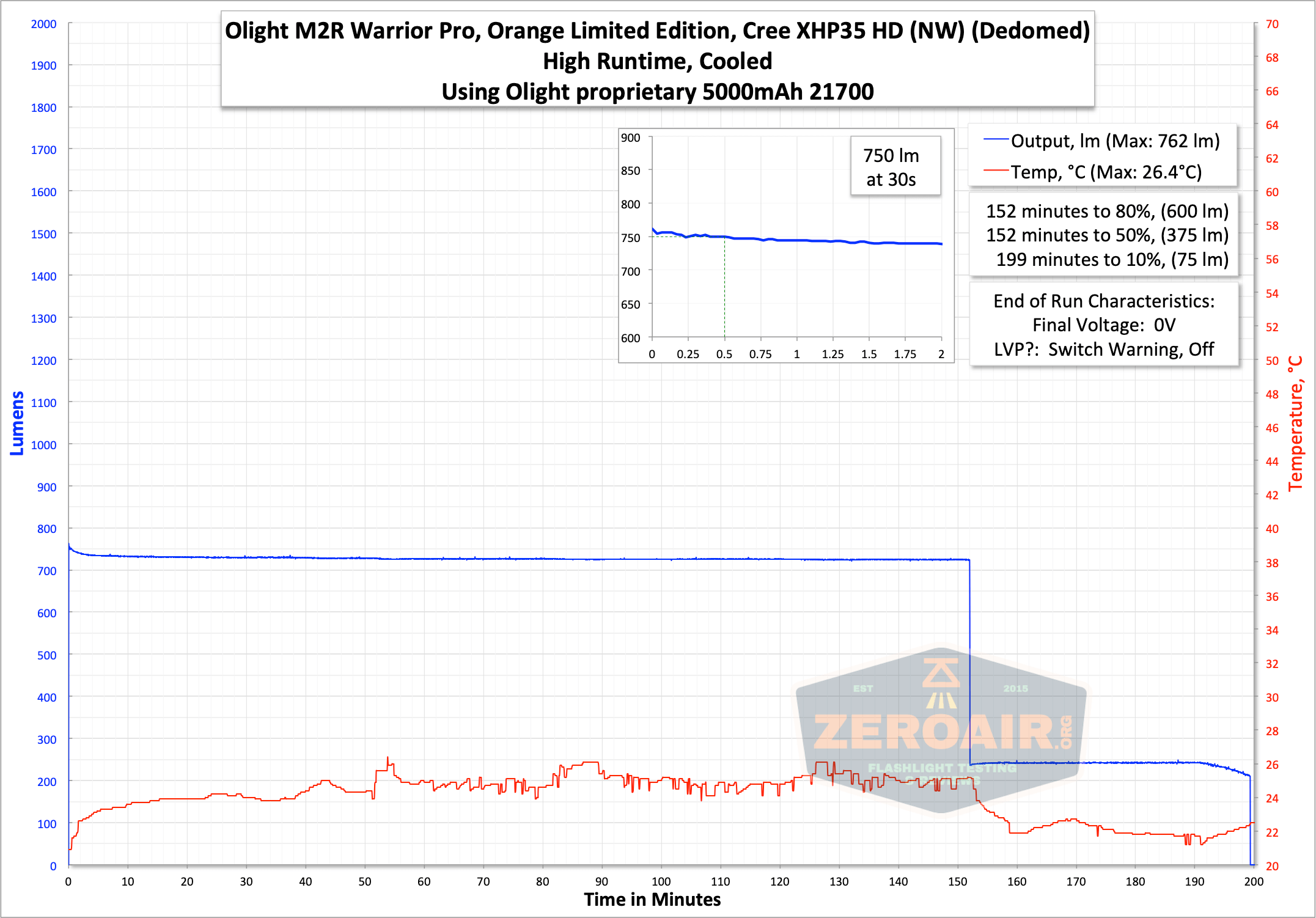 Olight m2r pro warrior runtime graph high