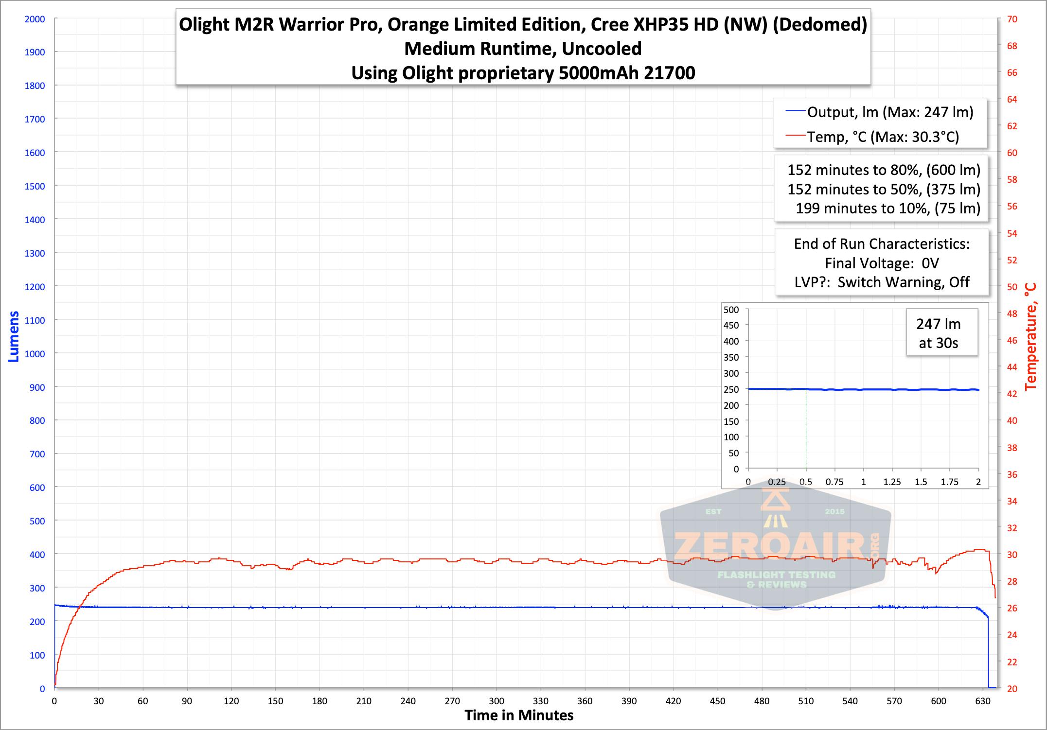Olight m2r pro warrior runtime graph medium