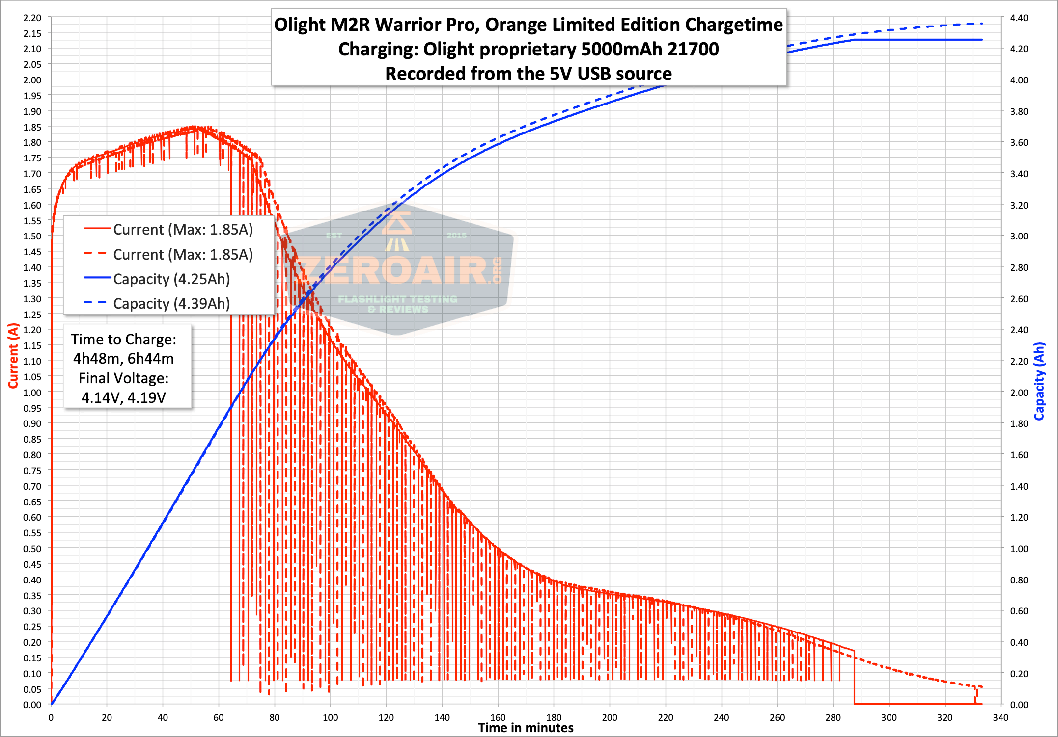 Olight m2r pro warrior charge graph