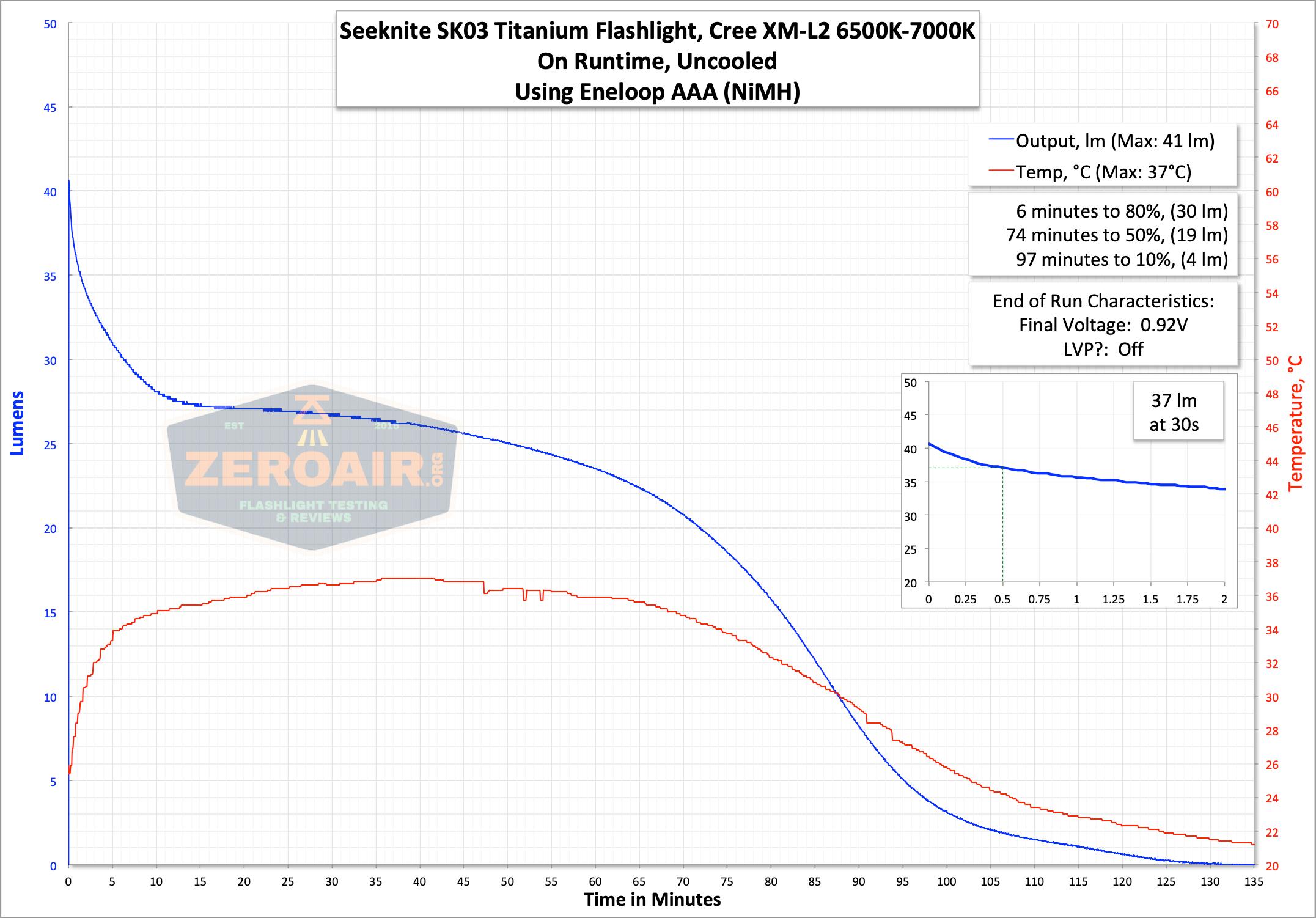 Seeknite SK03 runtime graph