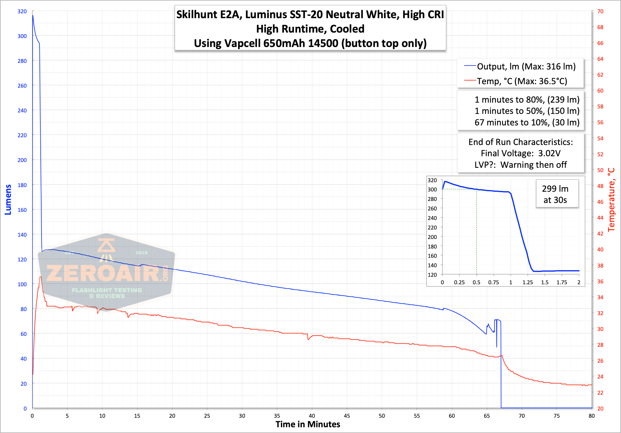 skilhunt e2a 14500 runtime graph high