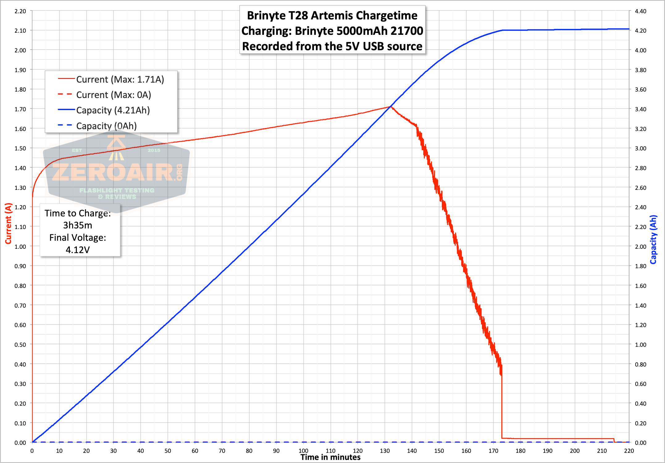 Brinyte T28 Artemis Zoomy charge graph