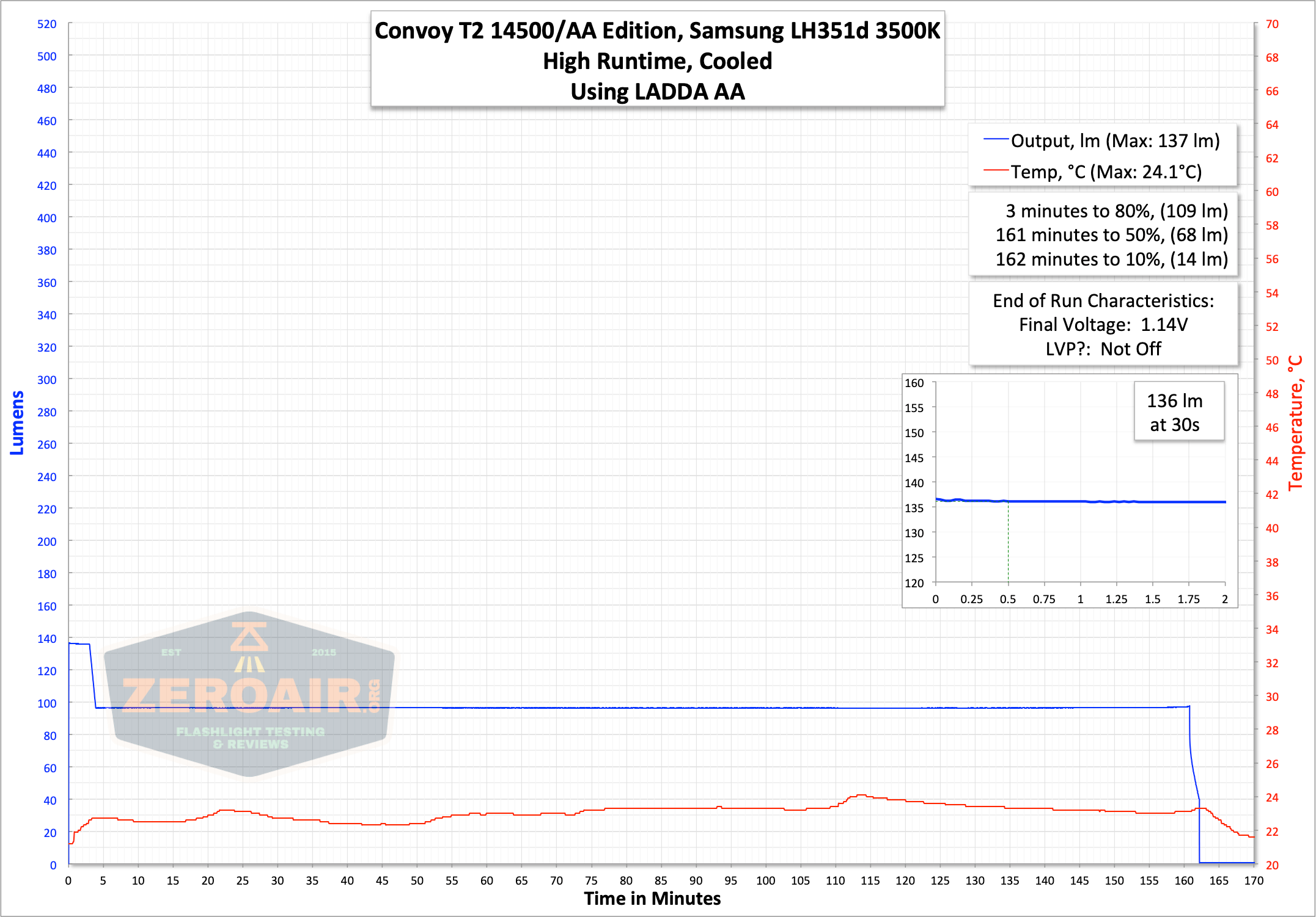 convoy t2 updated 14500/AA flashlight aa runtime graph high