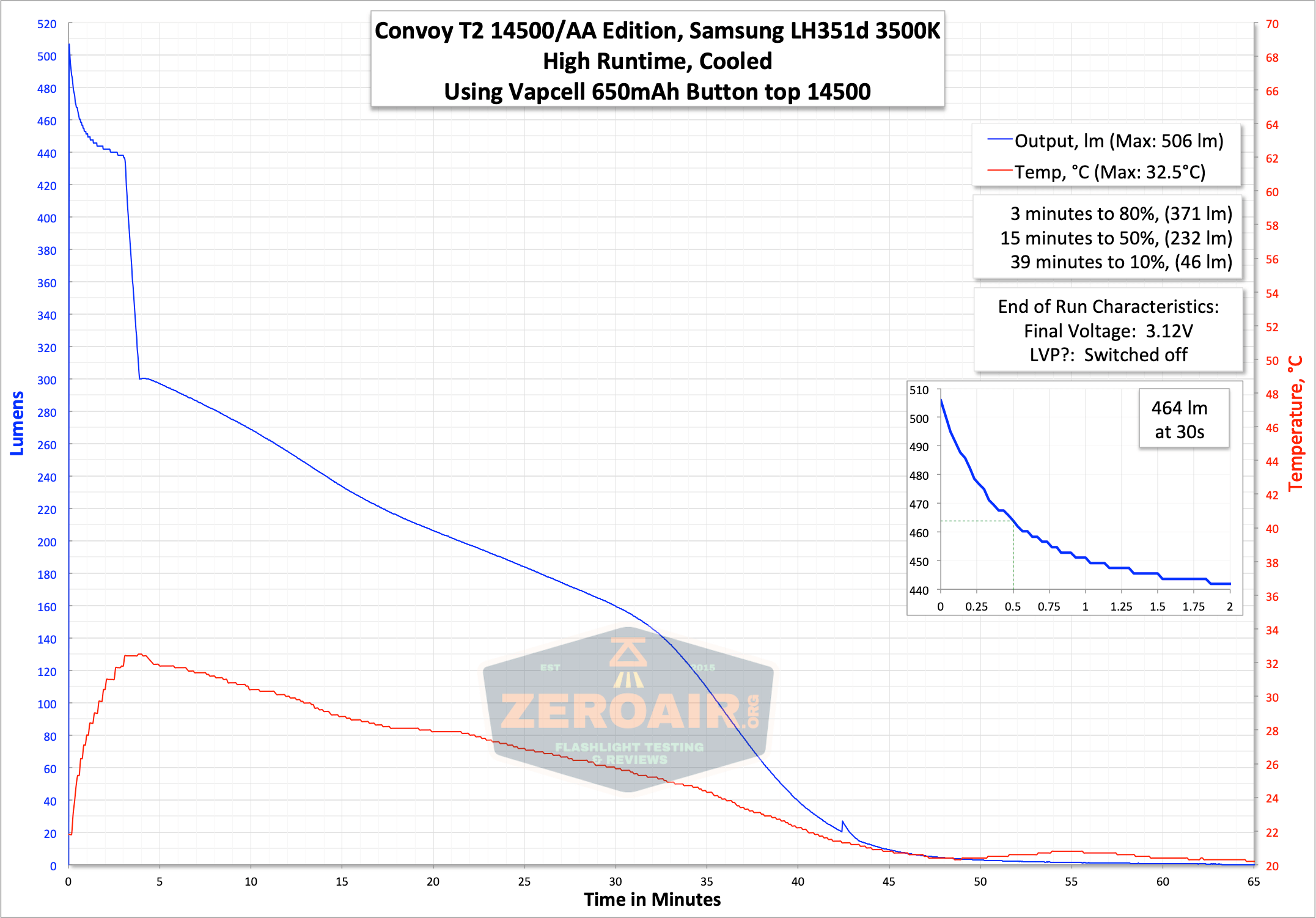 convoy t2 updated 14500/AA flashlight 14500 runtime graph high