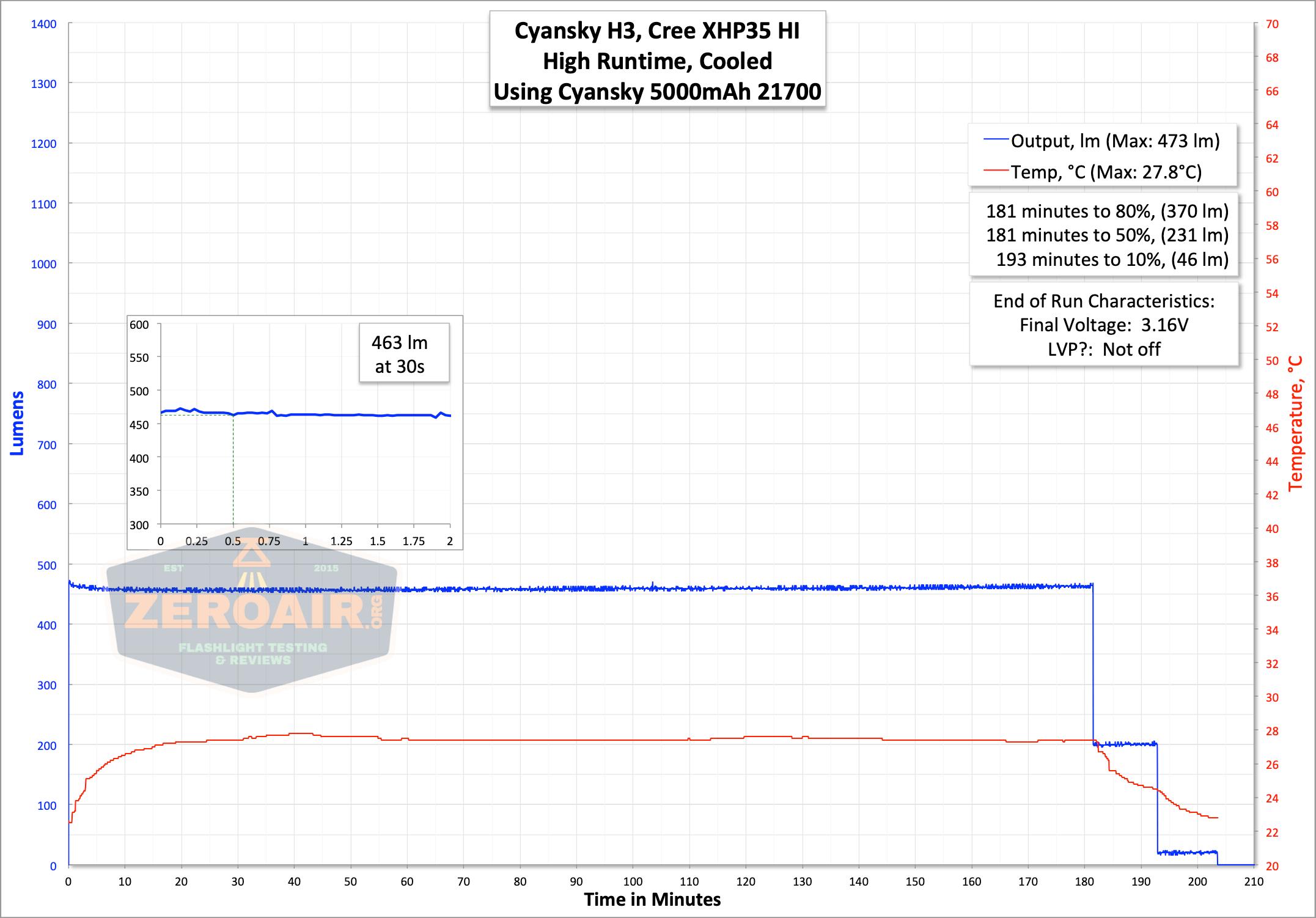 cyansky h3 21700 runtime high