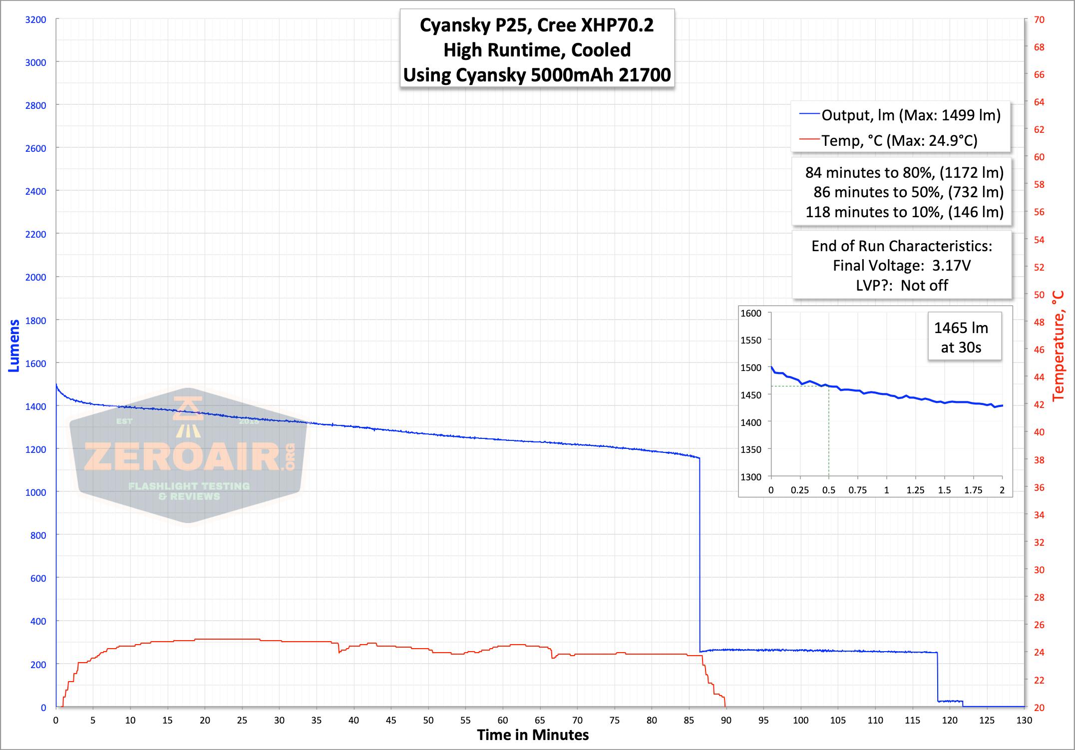 Cyansky P25 Flashlight runtime graph high