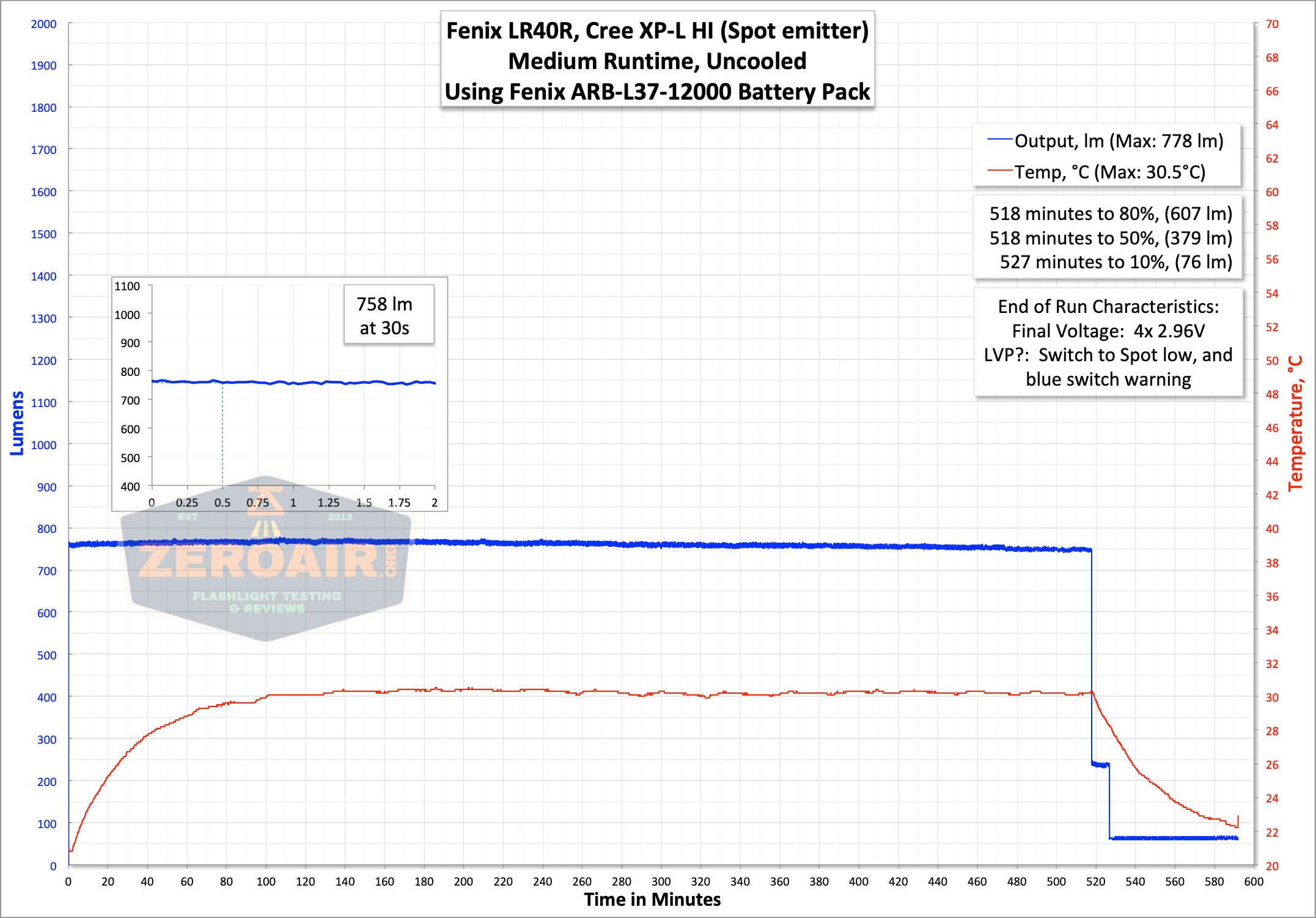 fenix lr40r runtime graph flood high II