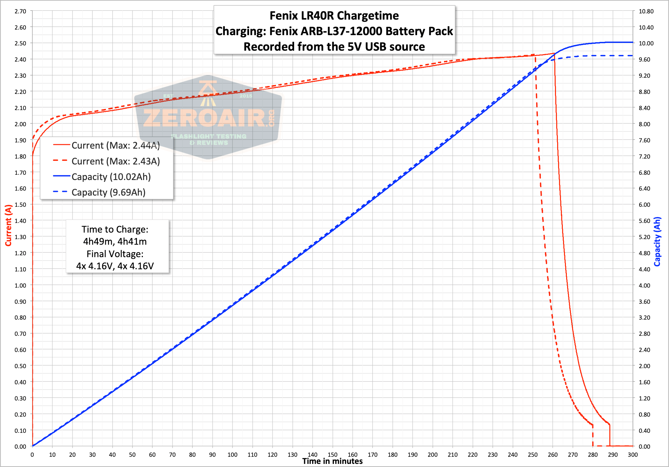 fenix lr40r charge graph 5V usb