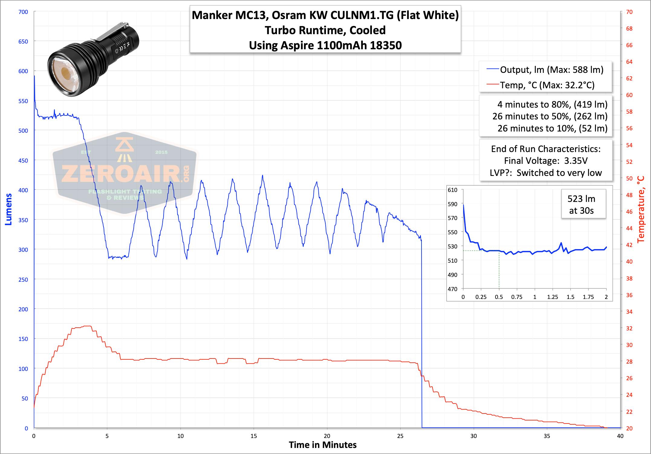 Manker MC13 thrower flashlight 18350 runtime graph turbo