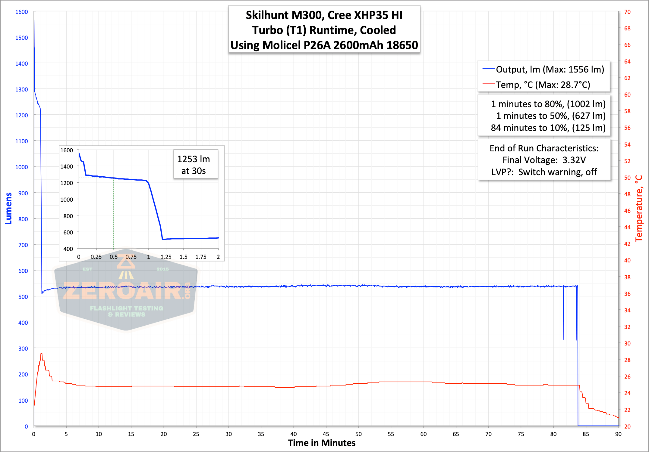 skilhunt m300 18650 flashlight runtime graph turbo t1