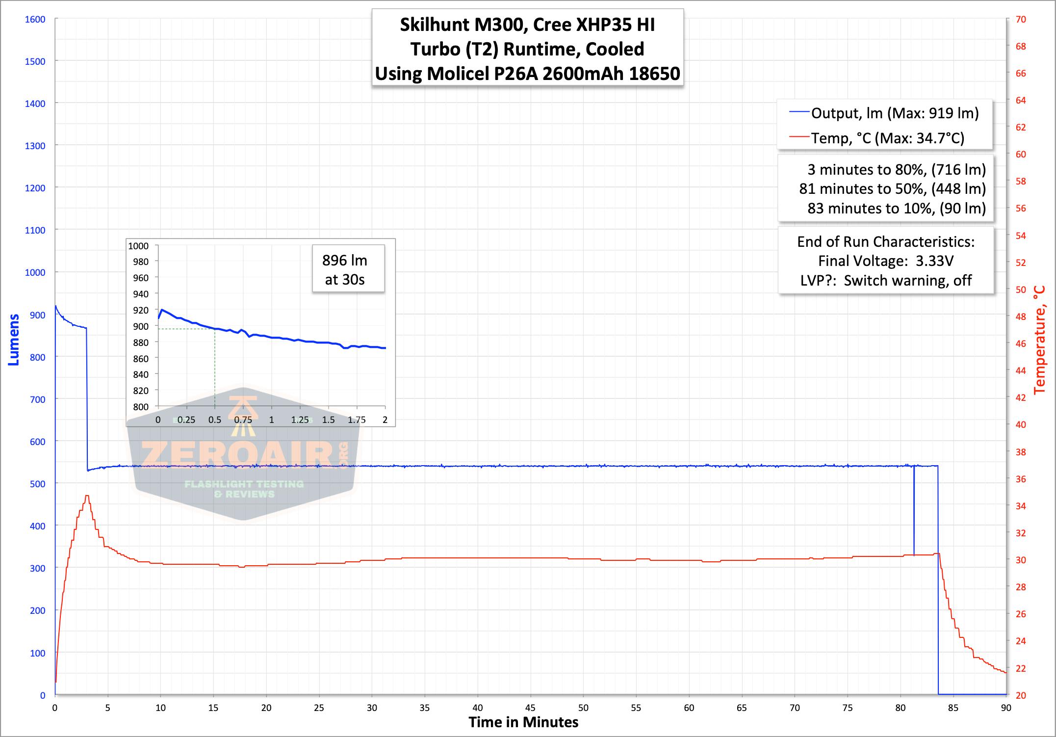 skilhunt m300 18650 flashlight runtime graph turbo t2
