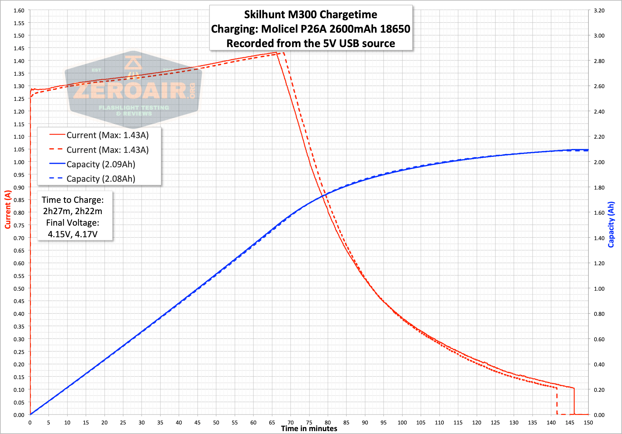 skilhunt m300 18650 flashlight charge cable graph
