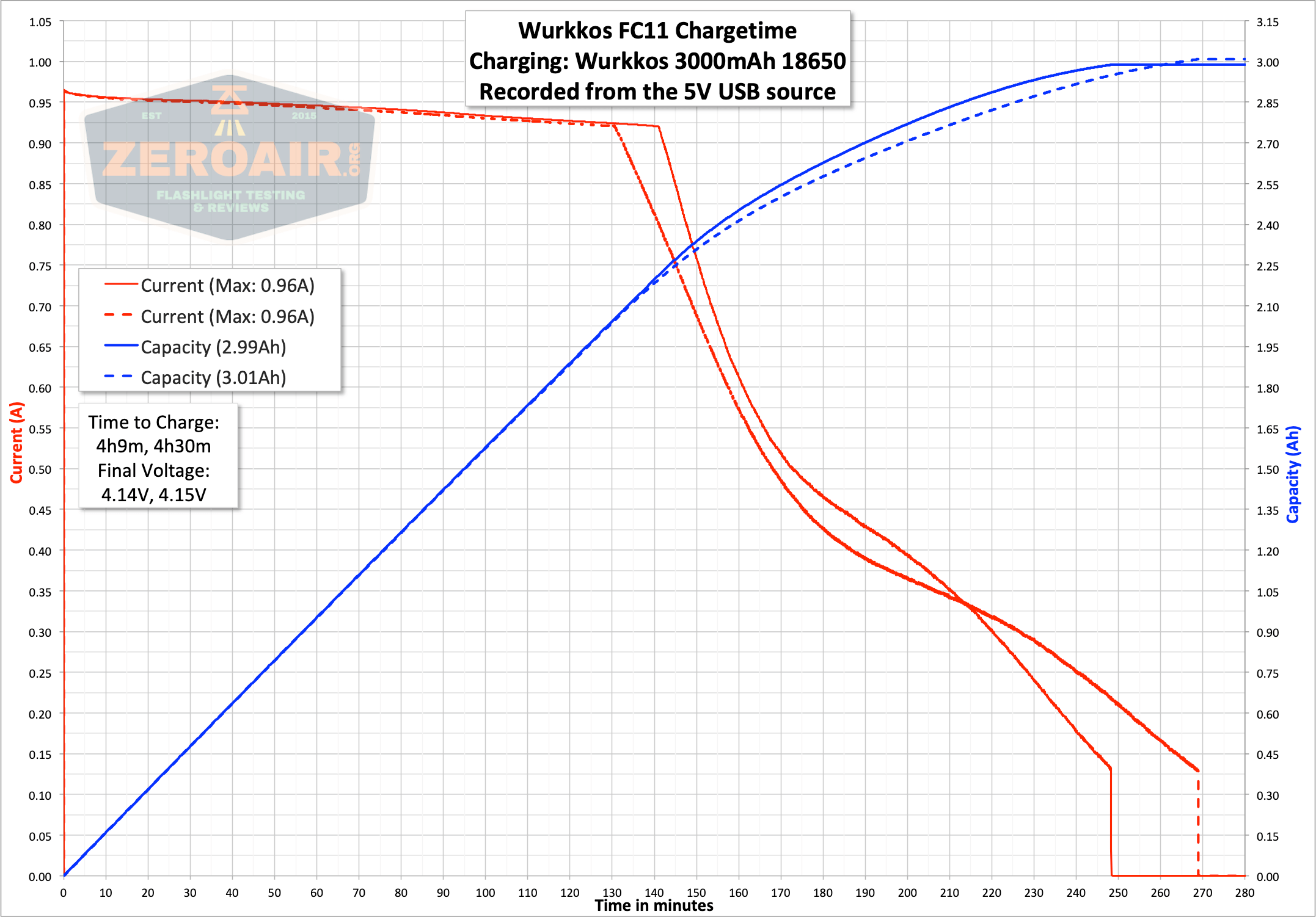 wurkkos fc11 flashlight charge graph