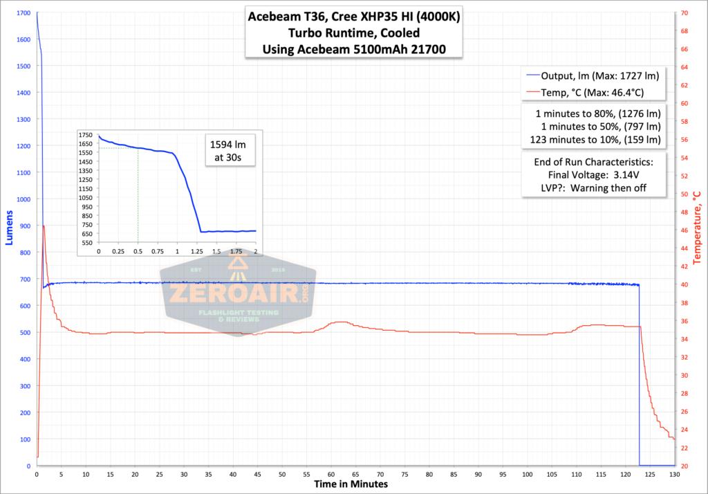 runtime graph turbo