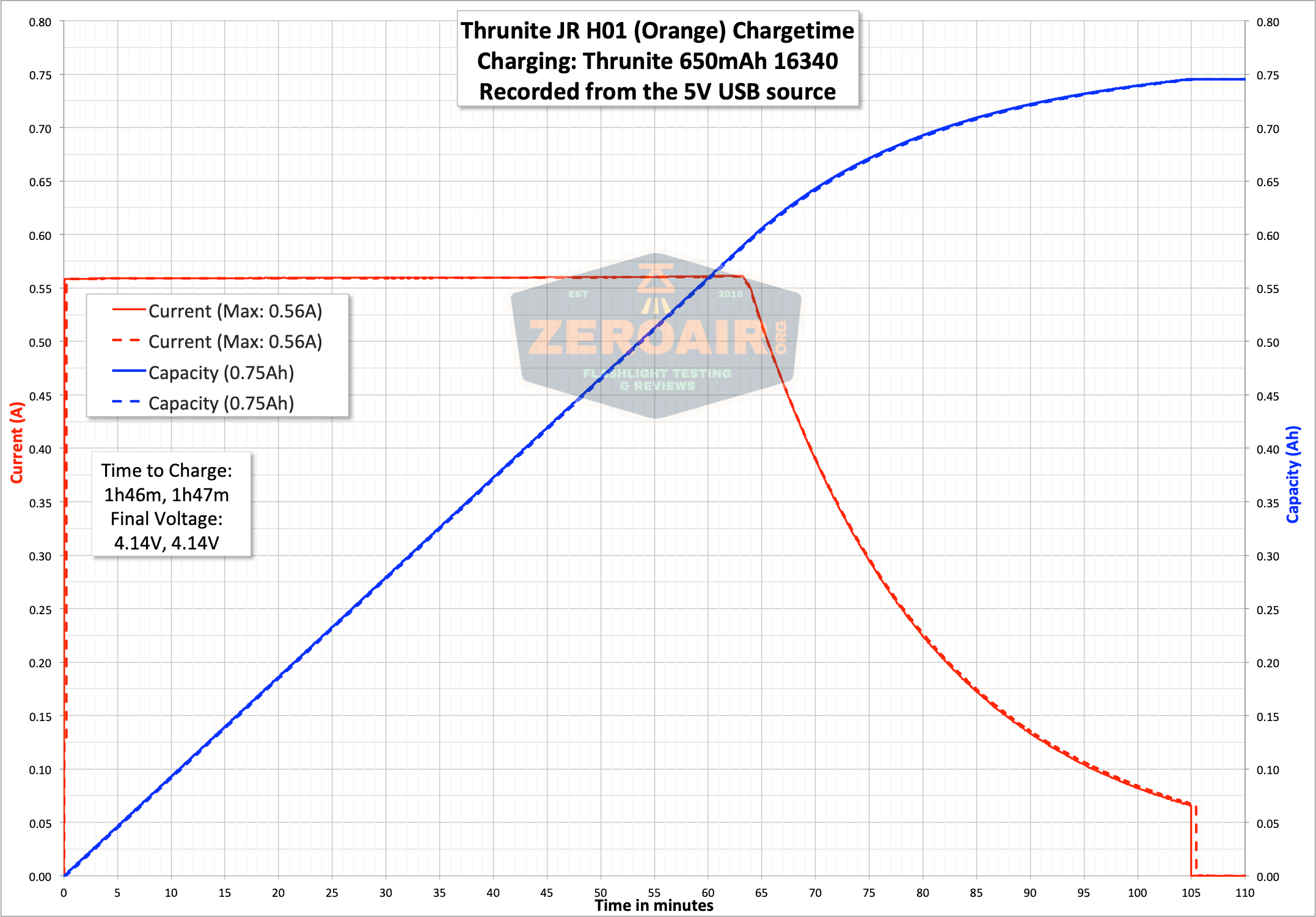 charge graph