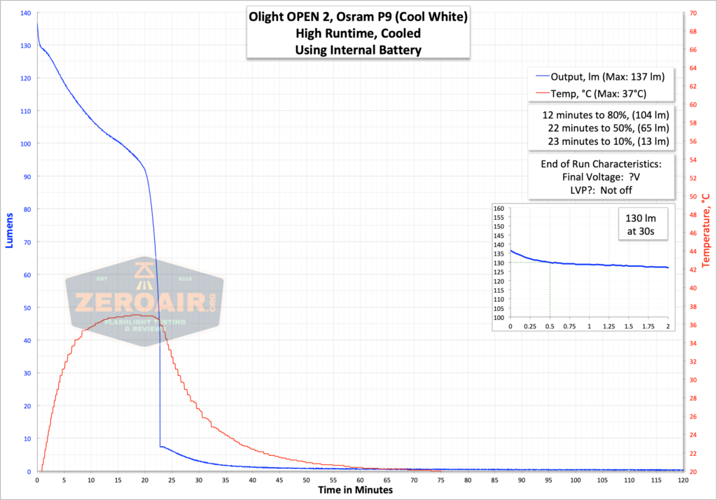 runtime graph high